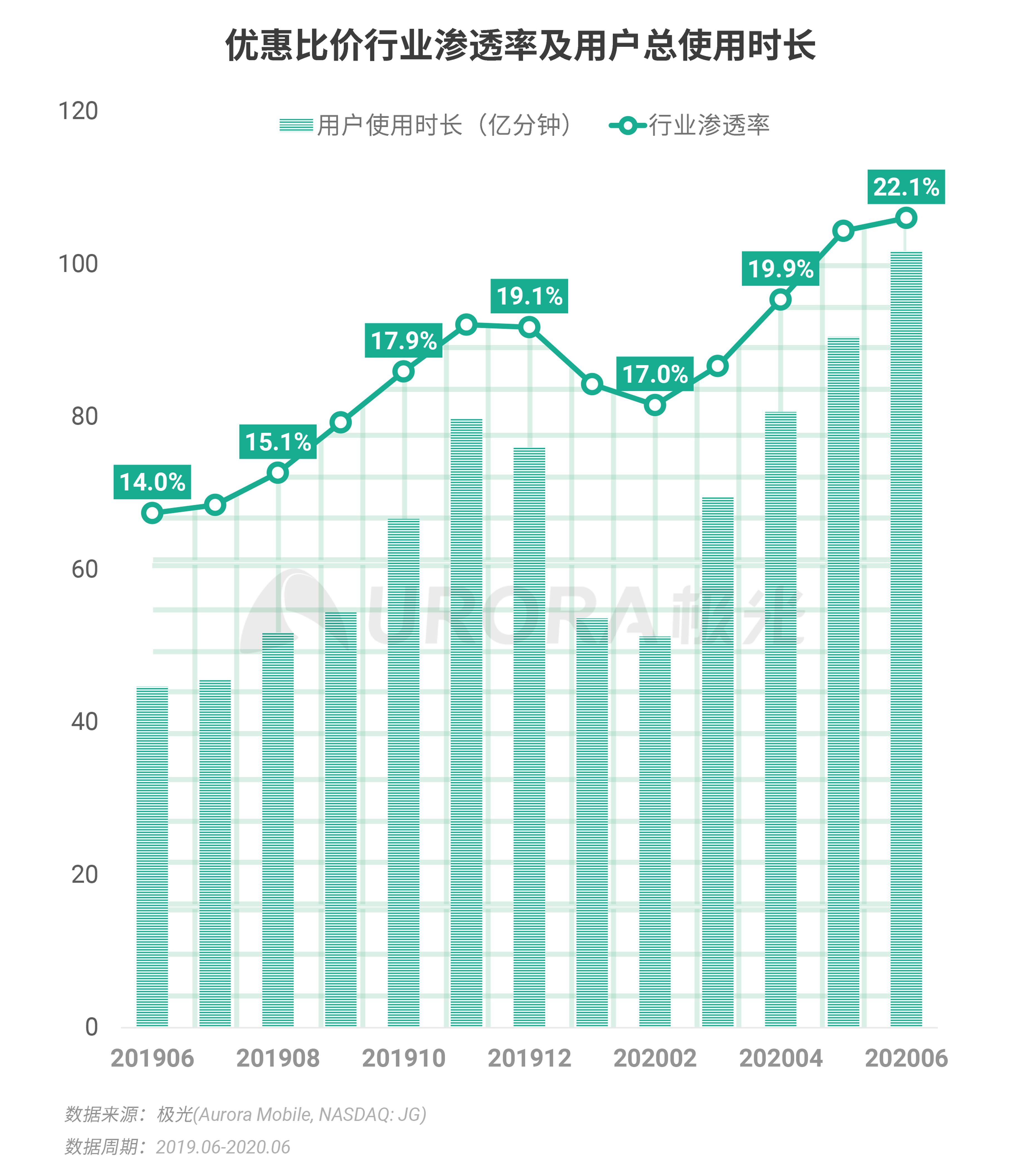 极光:2020Q2互联网行业数据研究报告 (21).png