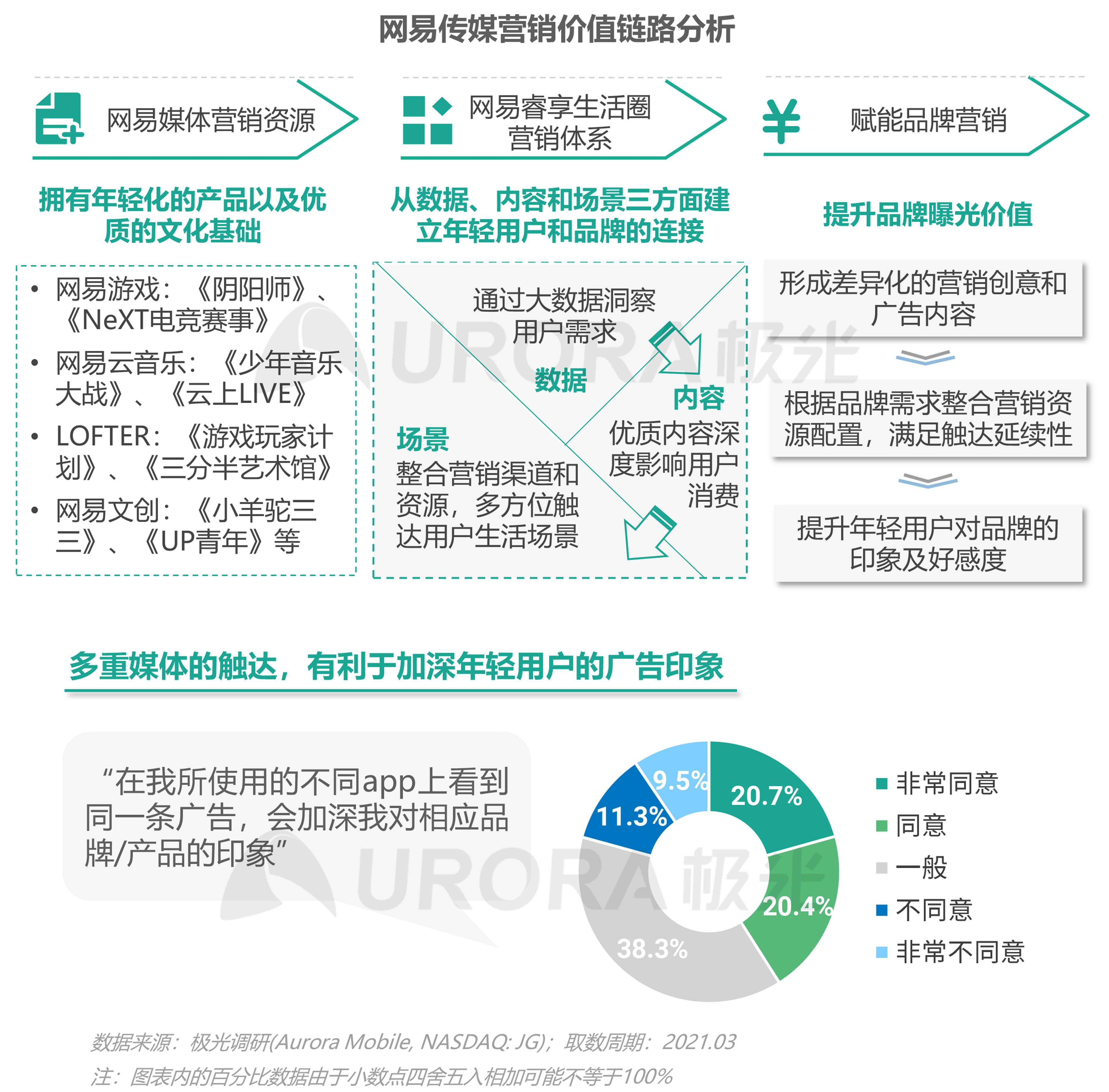 2021年轻人营销趋势研究报告【定稿】-42.png