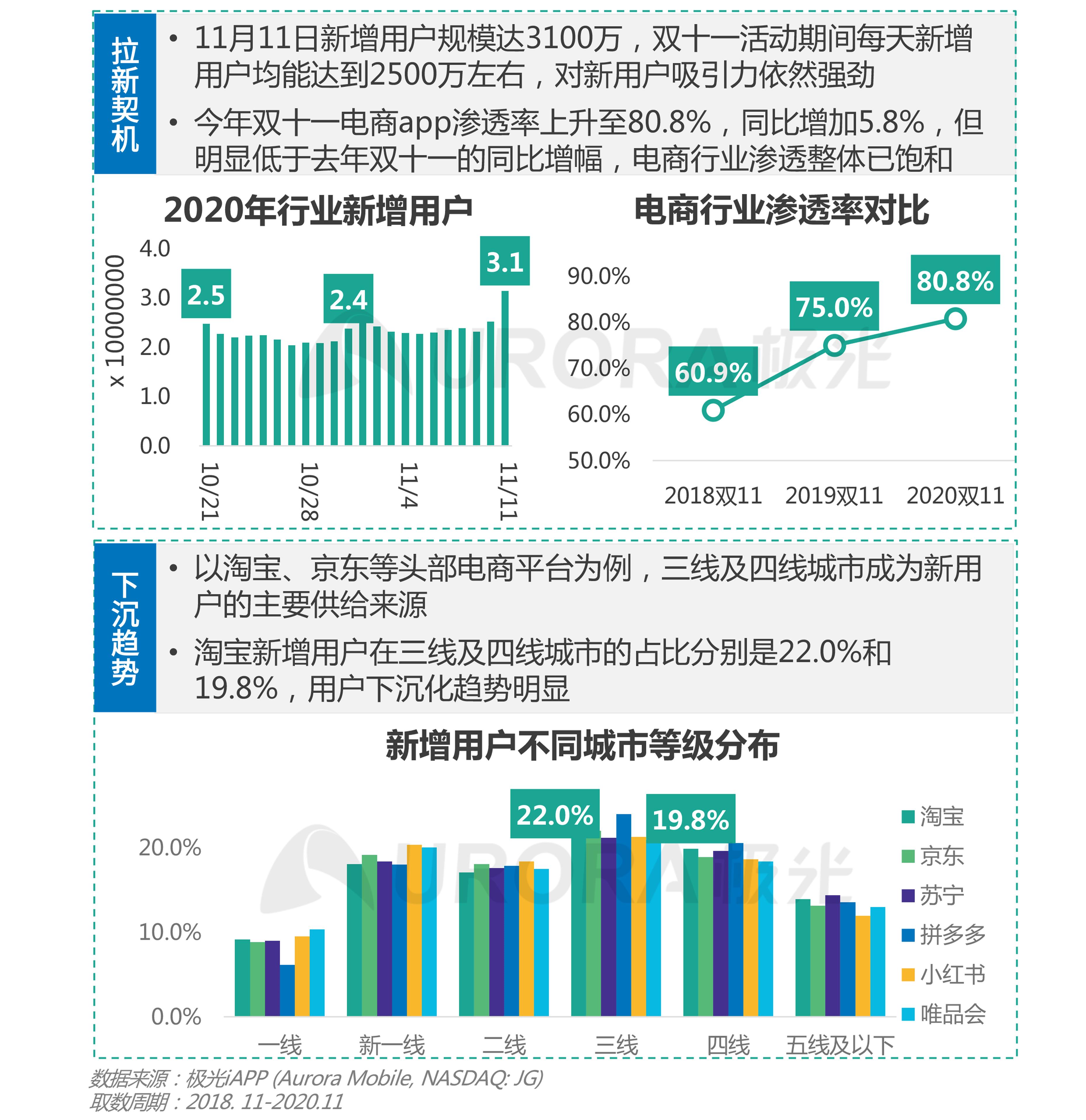 极光:双十一电商报告 (8).png