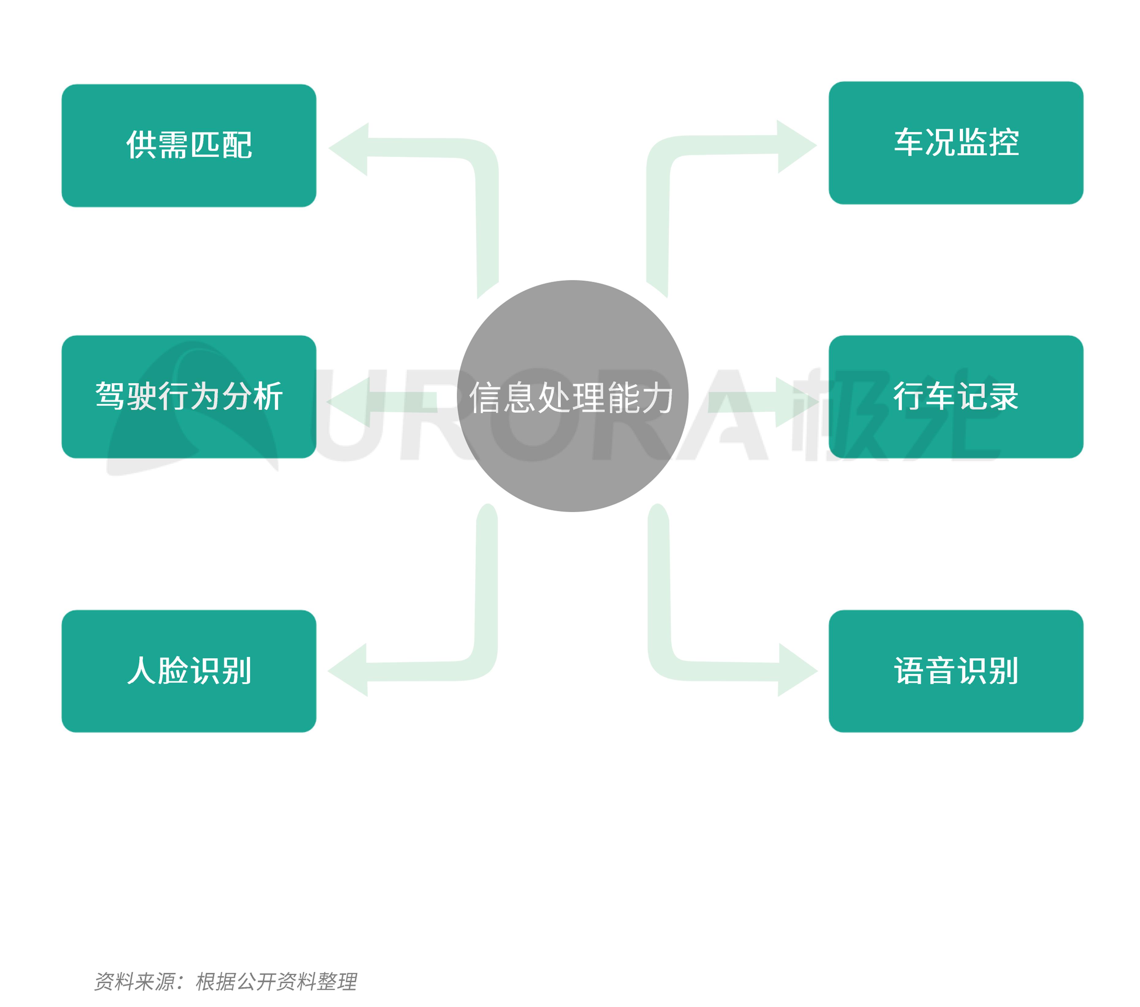 极光:汽车产业新格局 (21).png