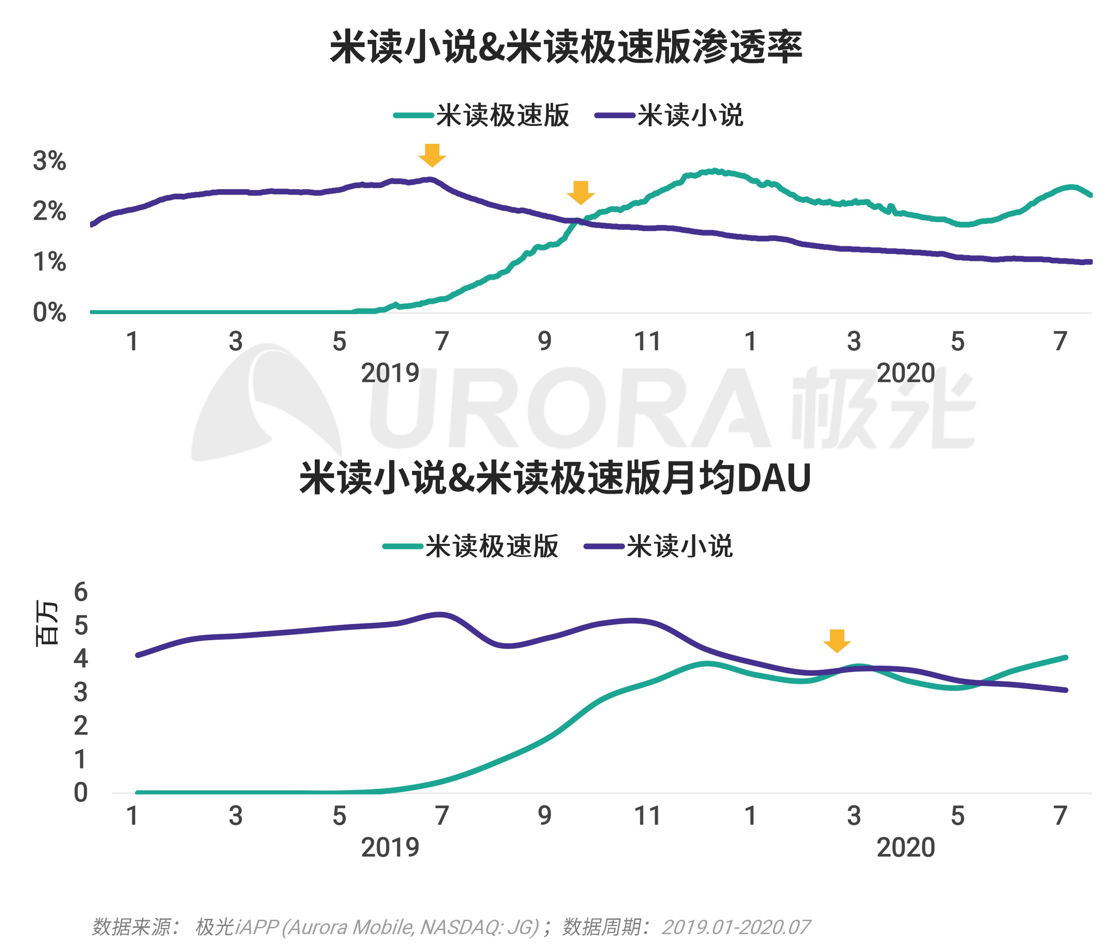 极光:移动互联网派生app研究报告 (38).png
