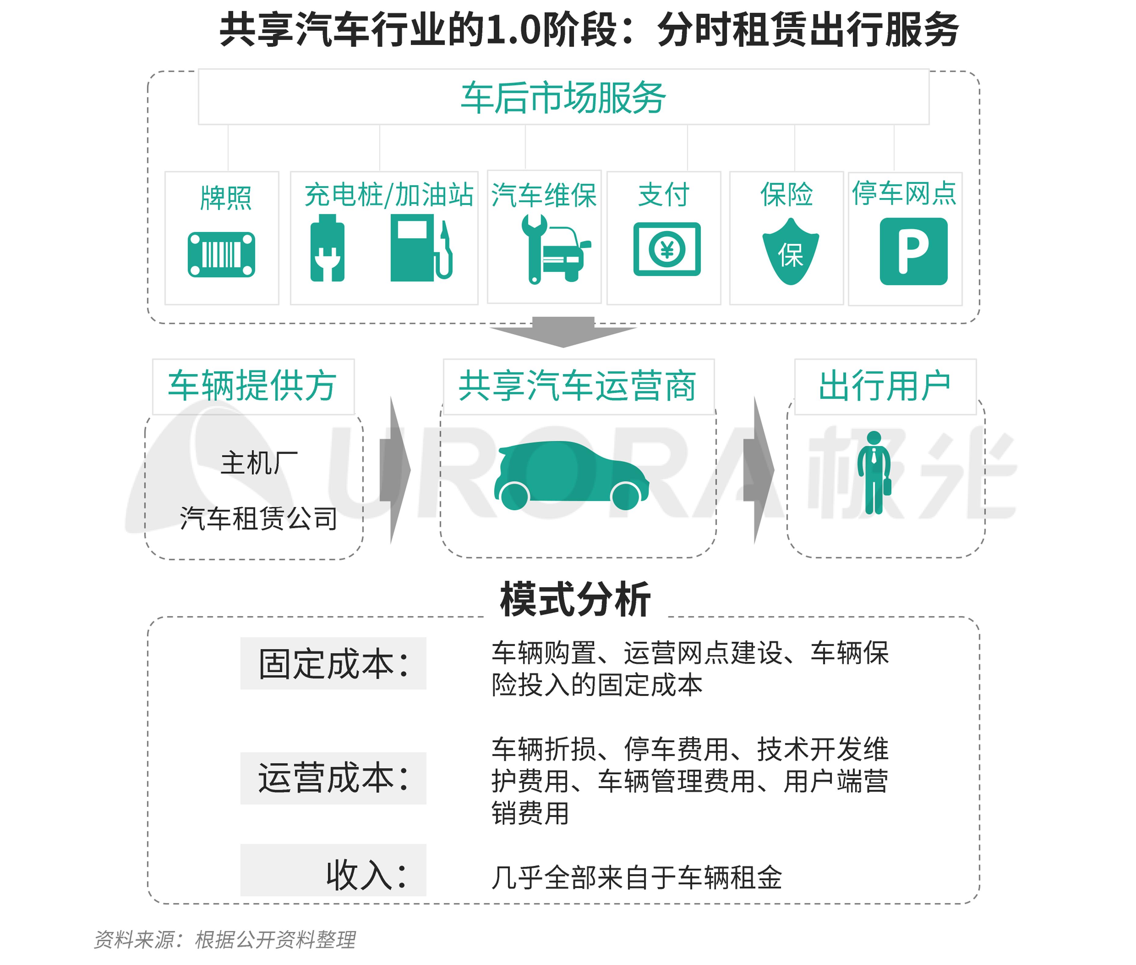 极光:汽车产业新格局 (23).png