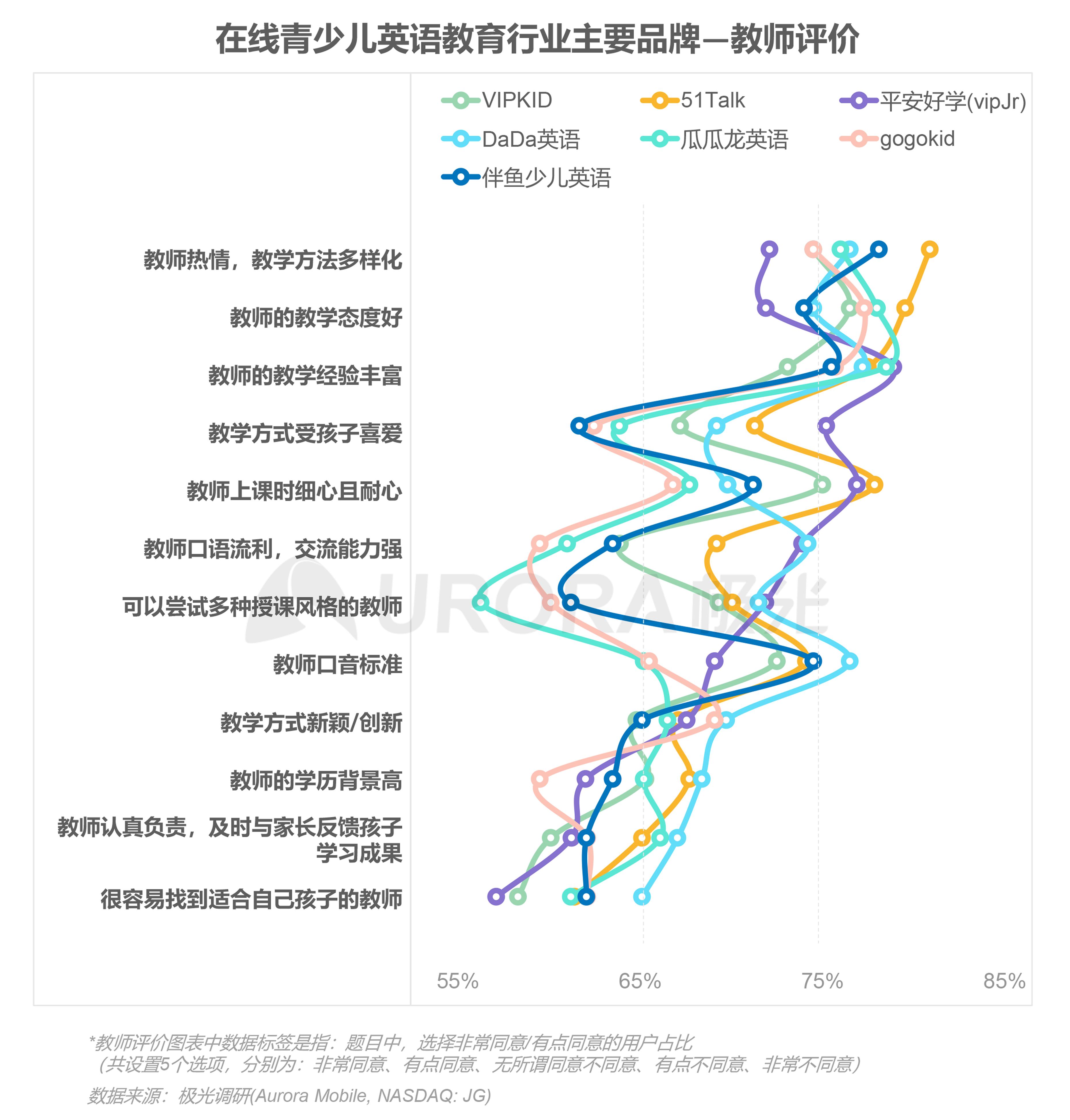 极光:中国在线青少儿英语教育行业研究报告 (27).png