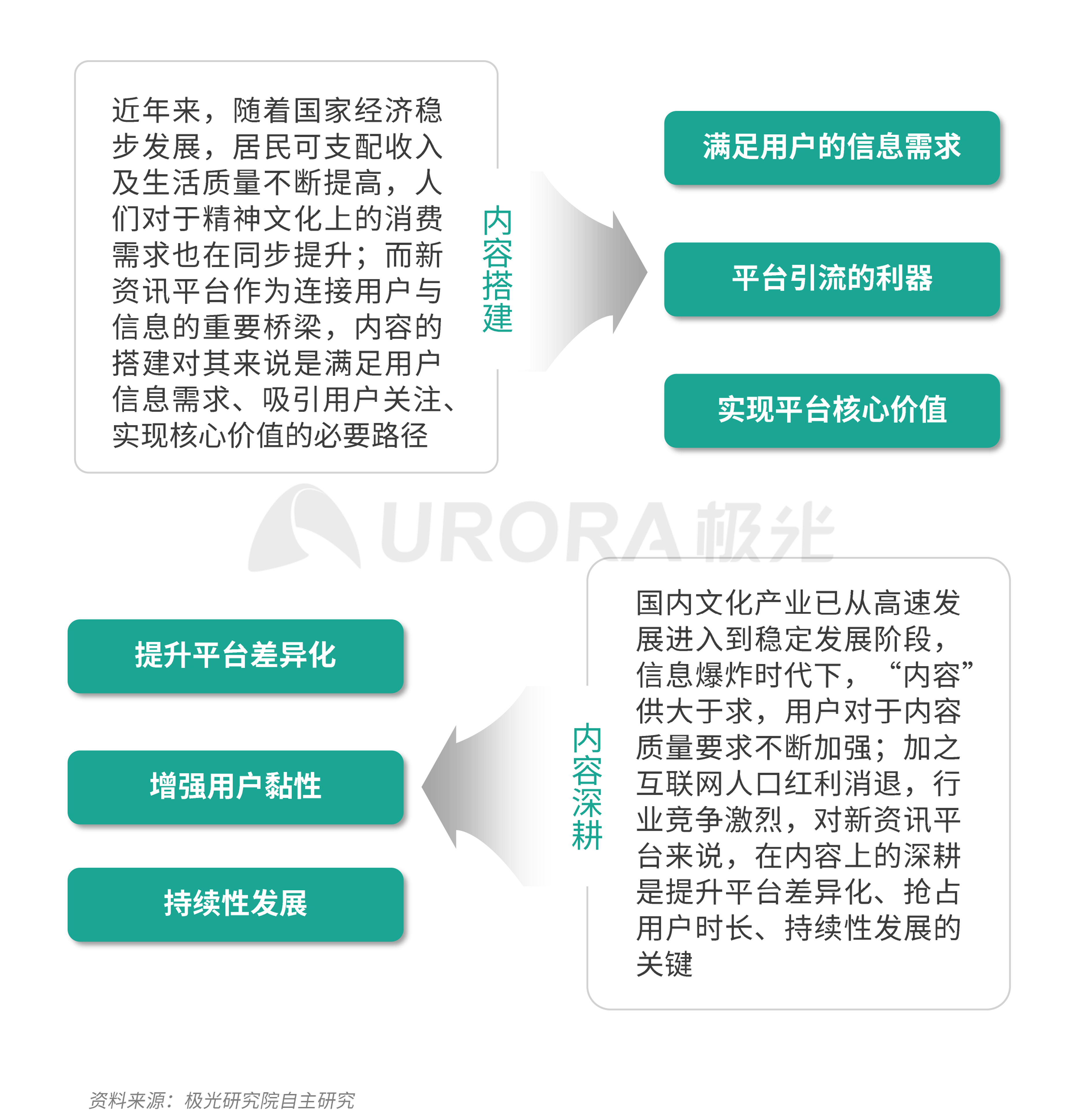 极光:新资讯行业系列报告--内容篇 (3).png