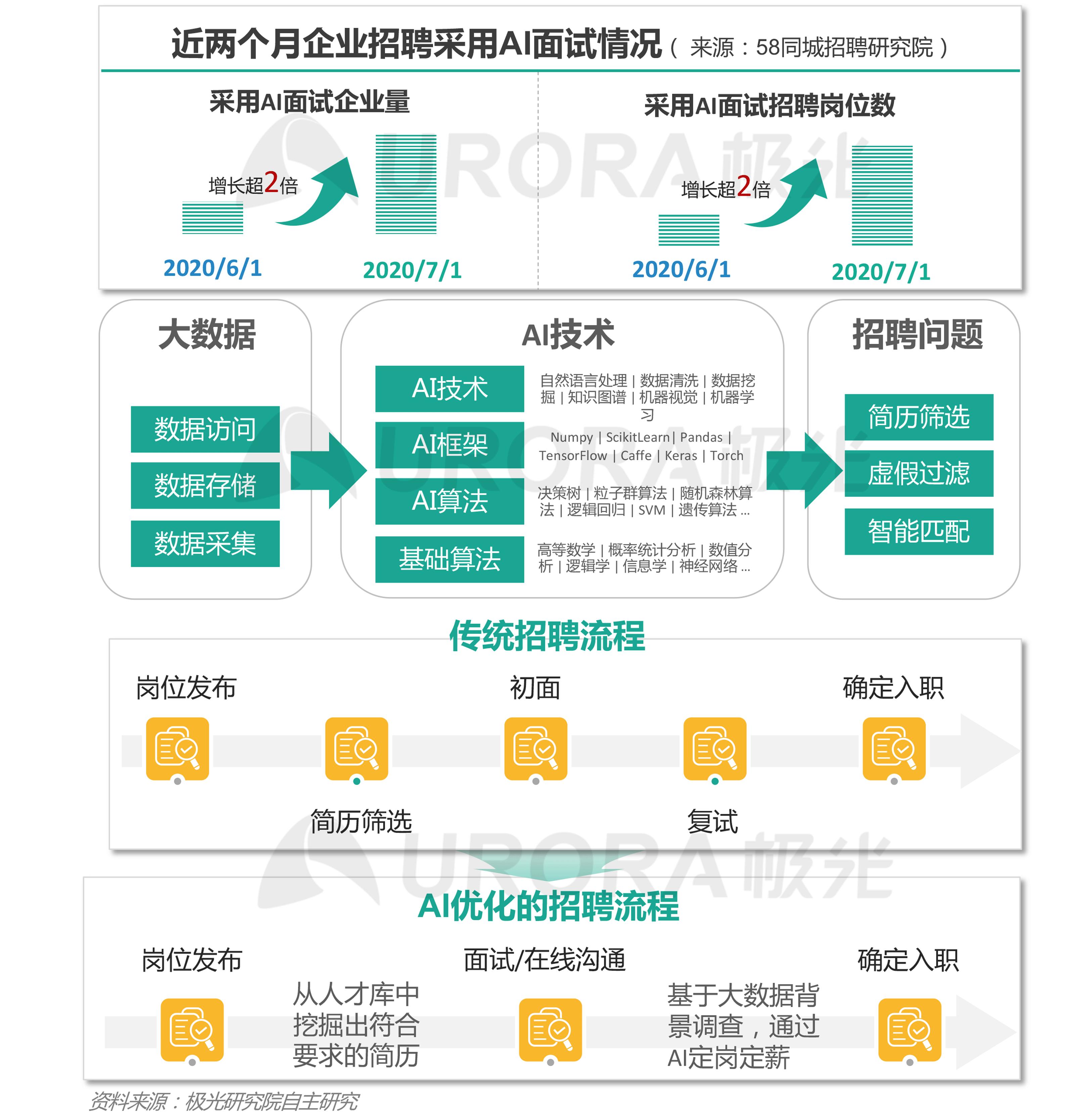 """""""超职季""""招聘行业报告-汇总版 (17).png"""