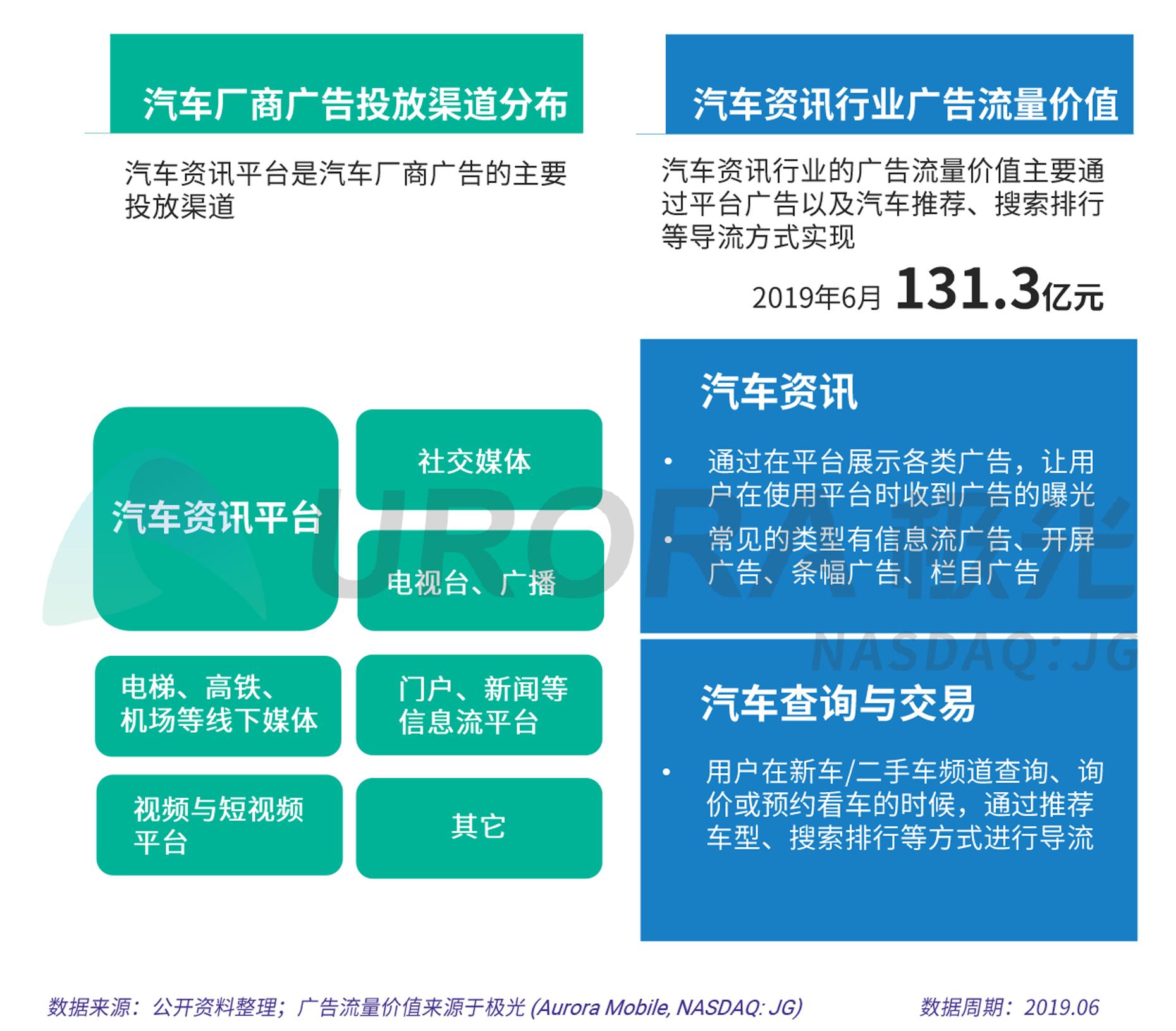 2019汽车资讯行业研究报告--审核版-7.png