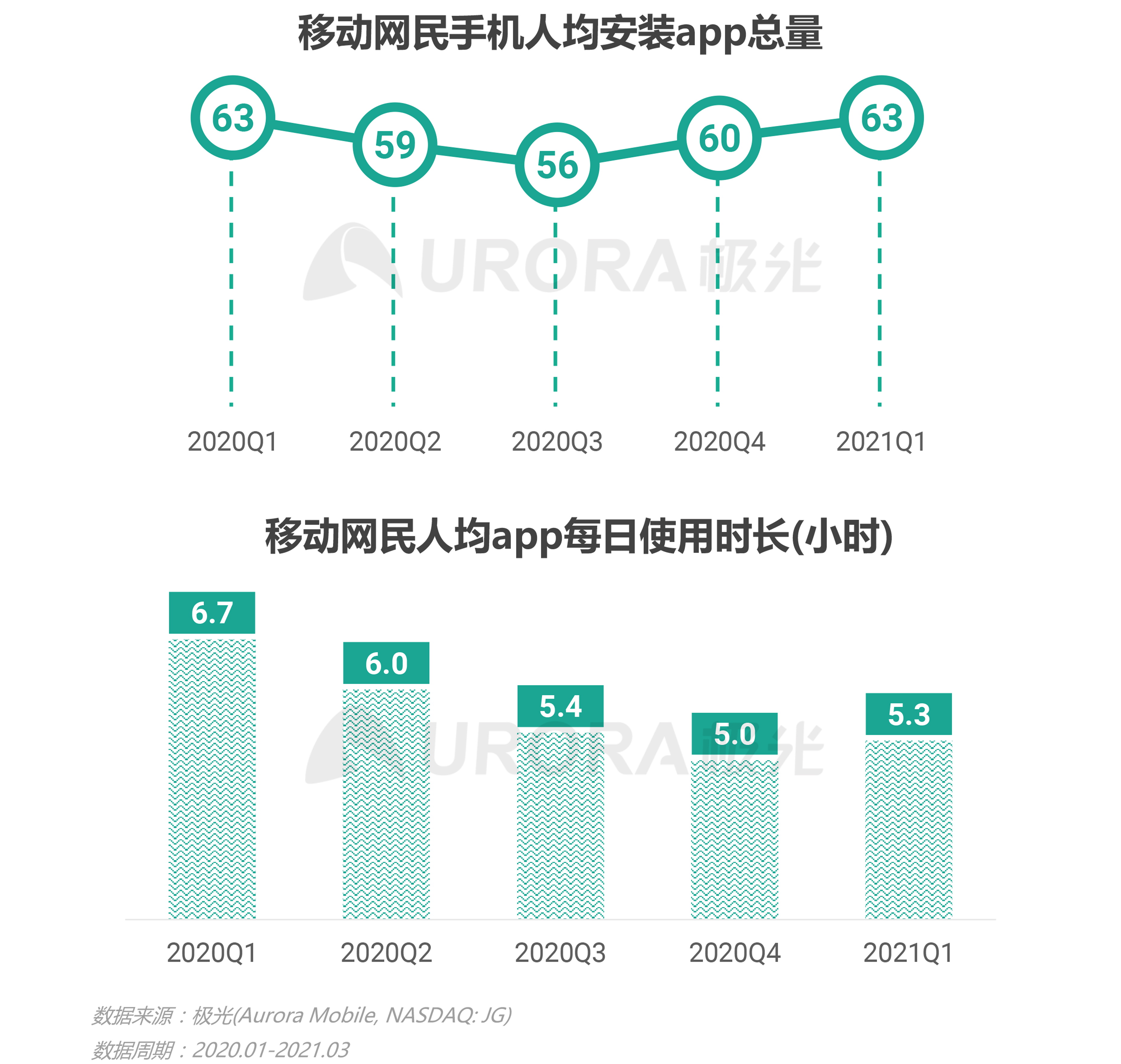 极光:2021年Q1移动互联网报告 (1).png