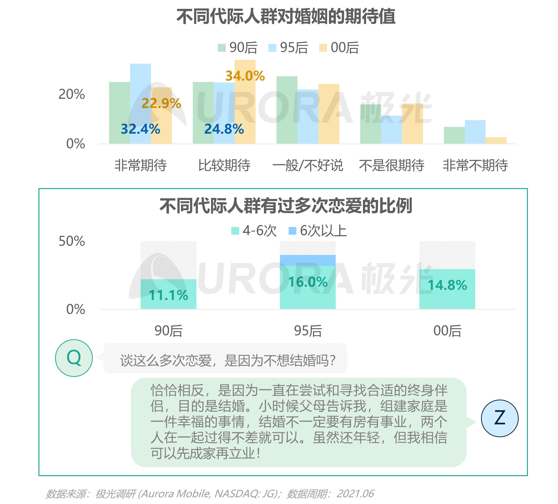 2021当代青年婚恋状态研究报告v1.1-24.png