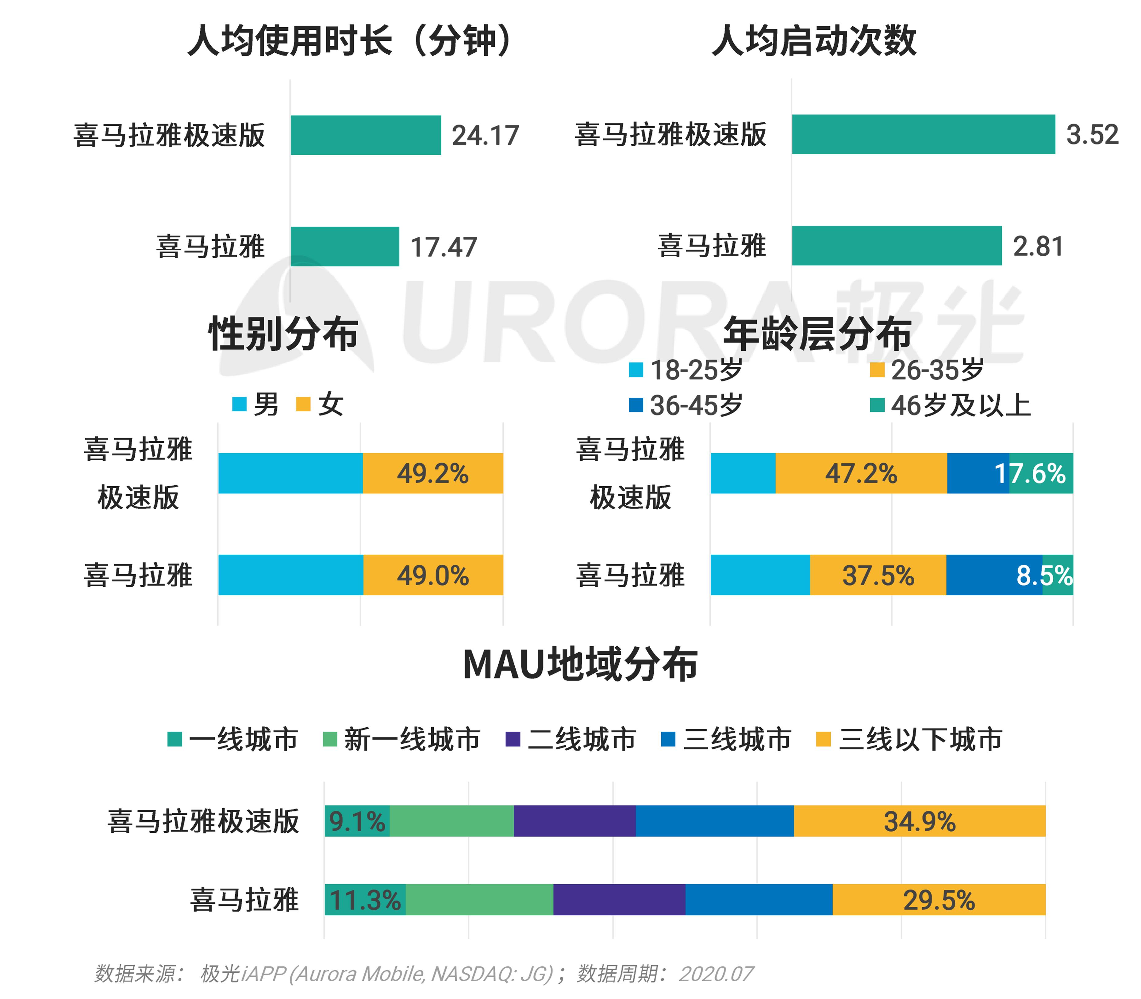 极光:移动互联网派生app研究报告 (37).png