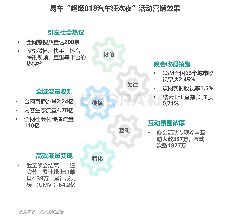 """汽车行业""""新造节""""营销趋势研究报告【定稿】-20.png"""