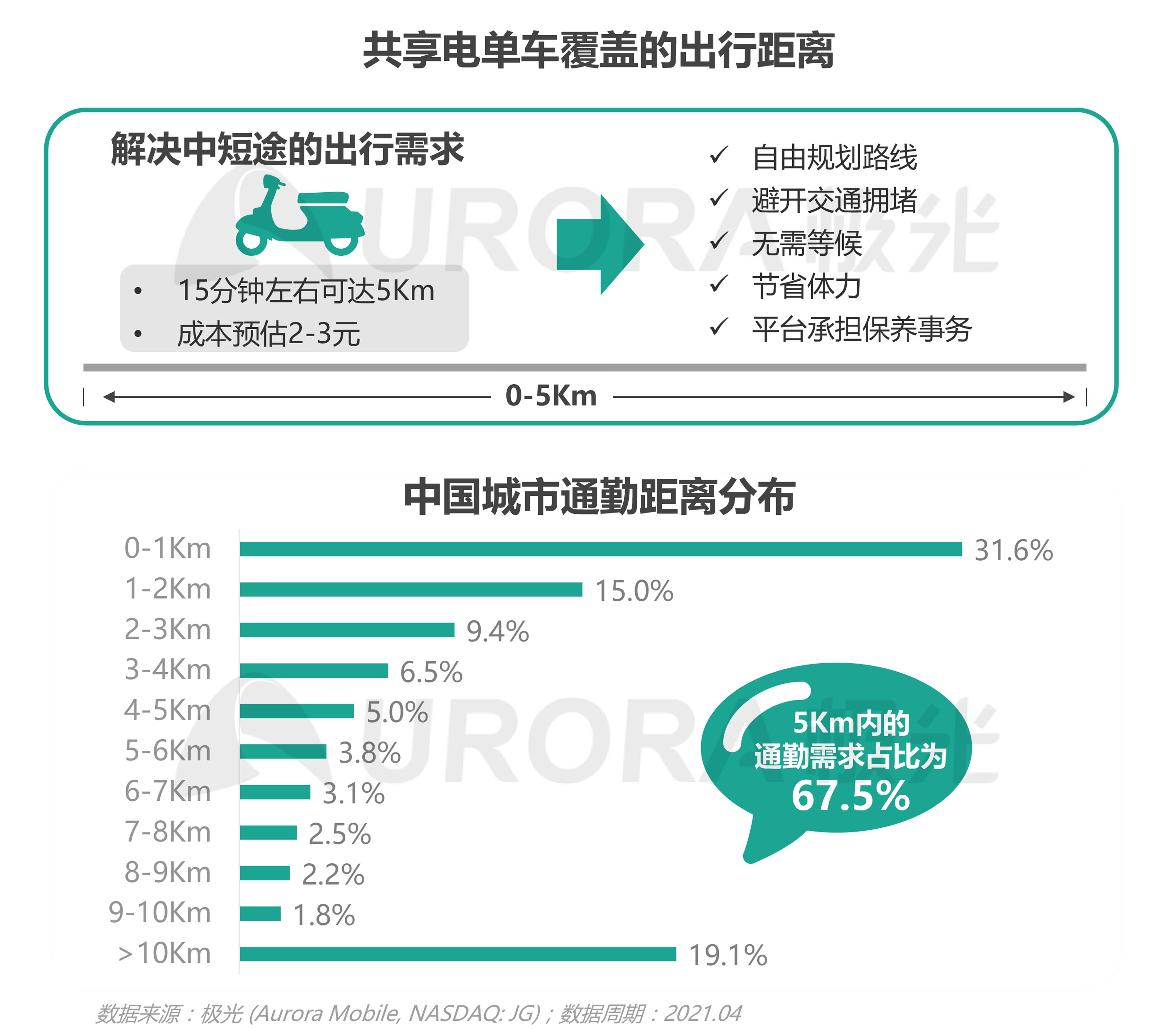 JIGUANG-共享电单车社会价值研究报告_0528(终版)-16.png