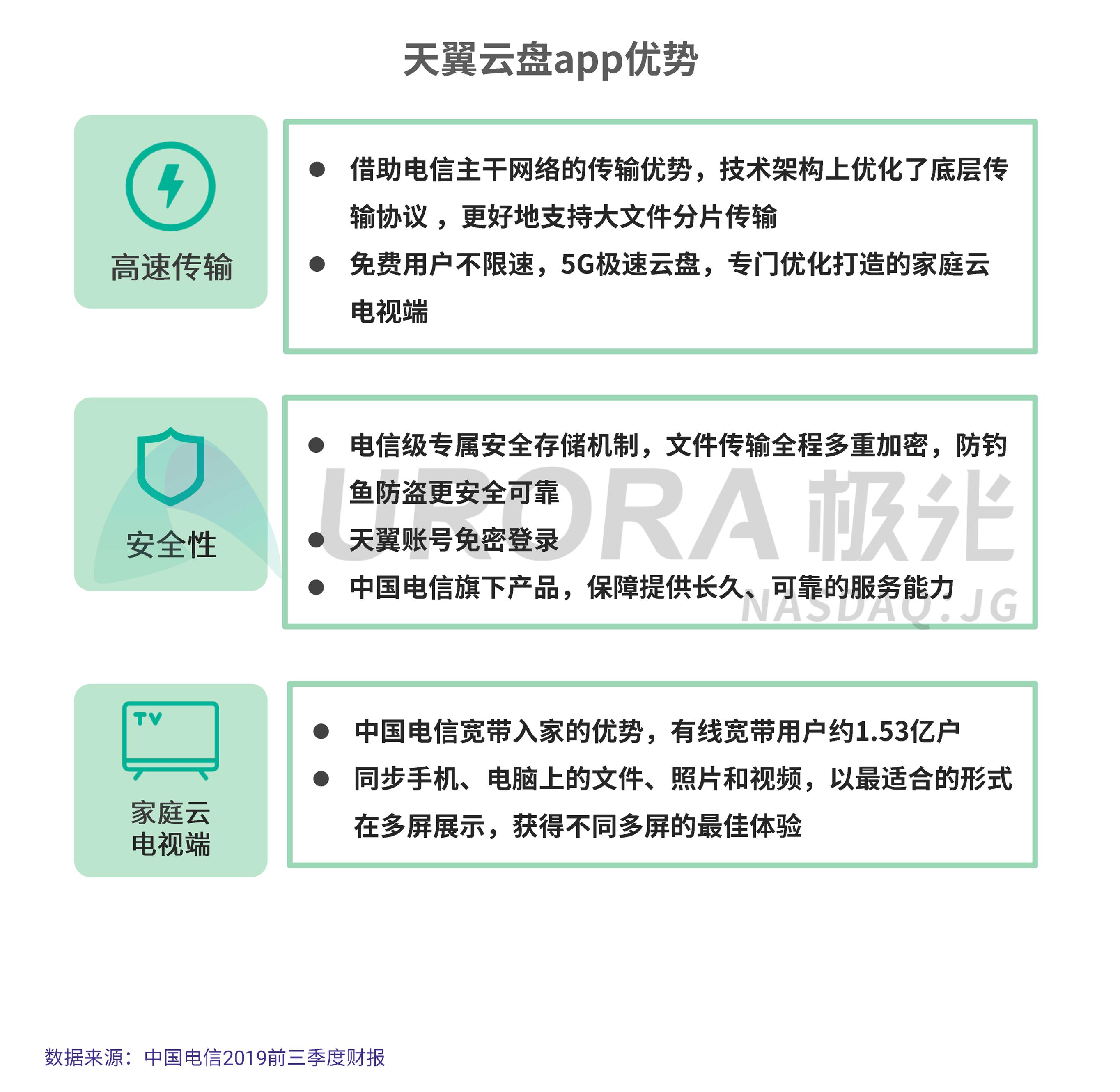JIGUANG-个人网盘行业研究报告-final---切图版2-28.png