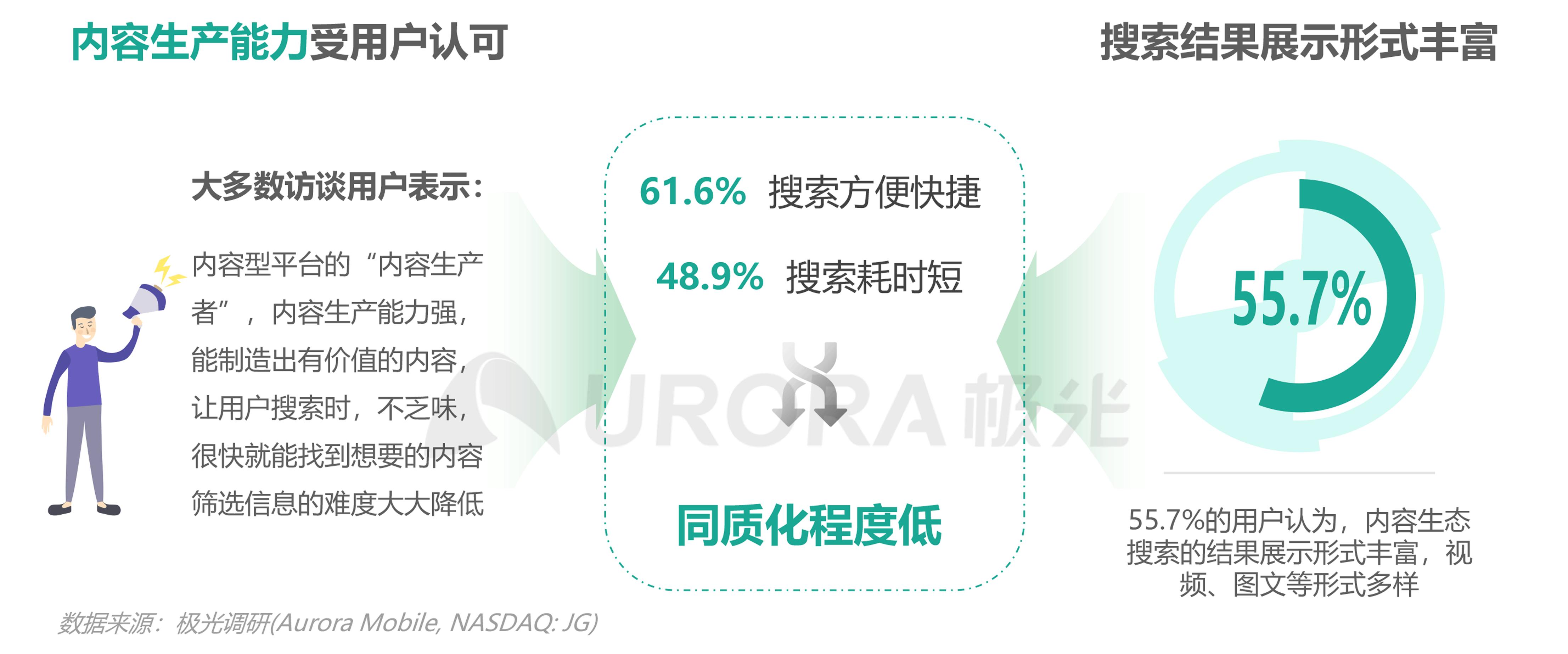 极光:内容生态搜索趋势报告png (16).png