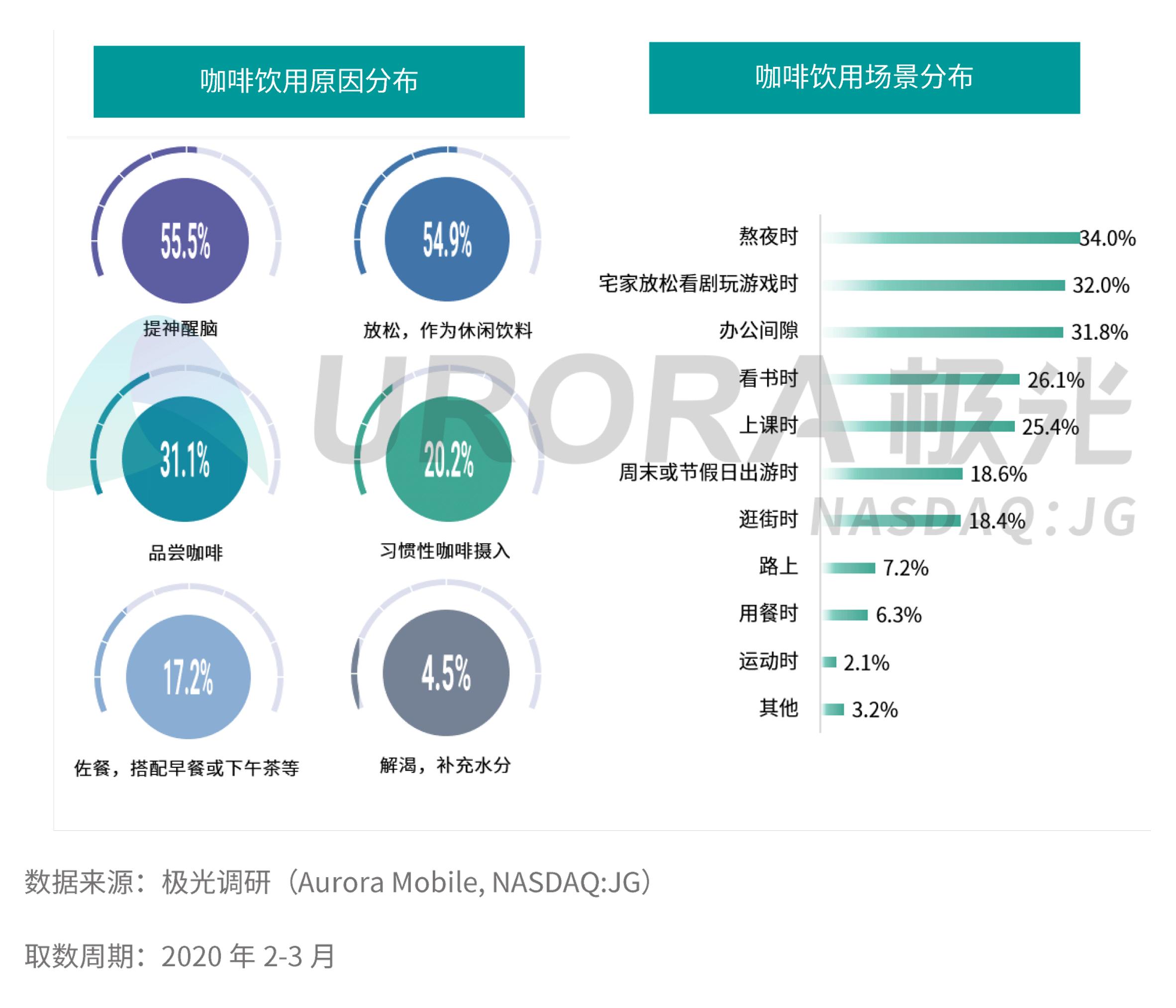 JIGUANG-疫情下中国咖啡消费市场洞察报告【定稿】pp-8.png