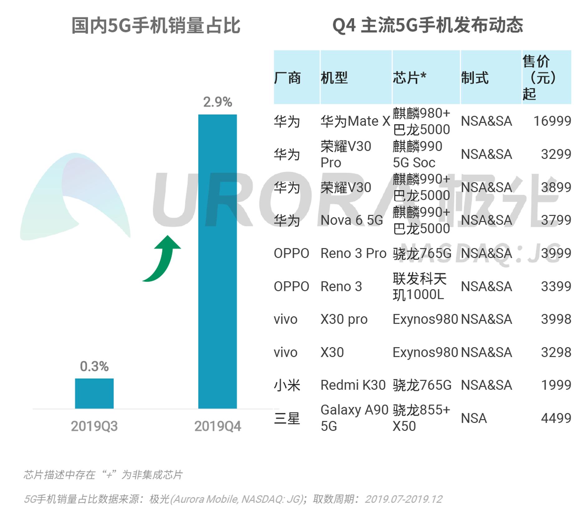 2019年Q4智能手机行业研究报告-V4---加粗版-9.png