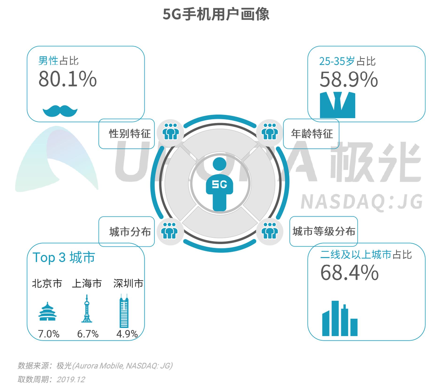 2019年Q4智能手机行业研究报告-V4---加粗版-11.png
