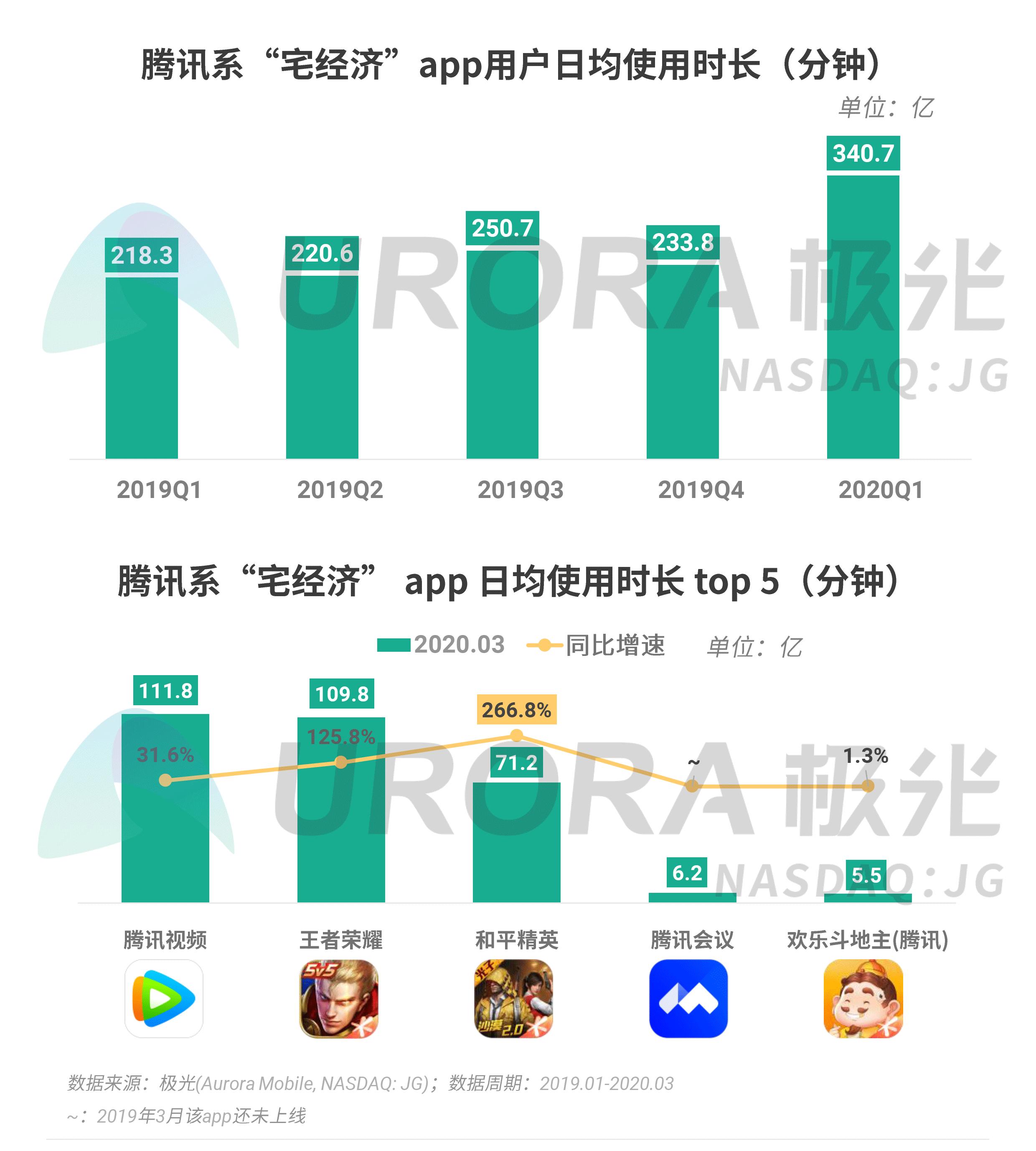 极光:2020年Q1 app榜单 (13).png