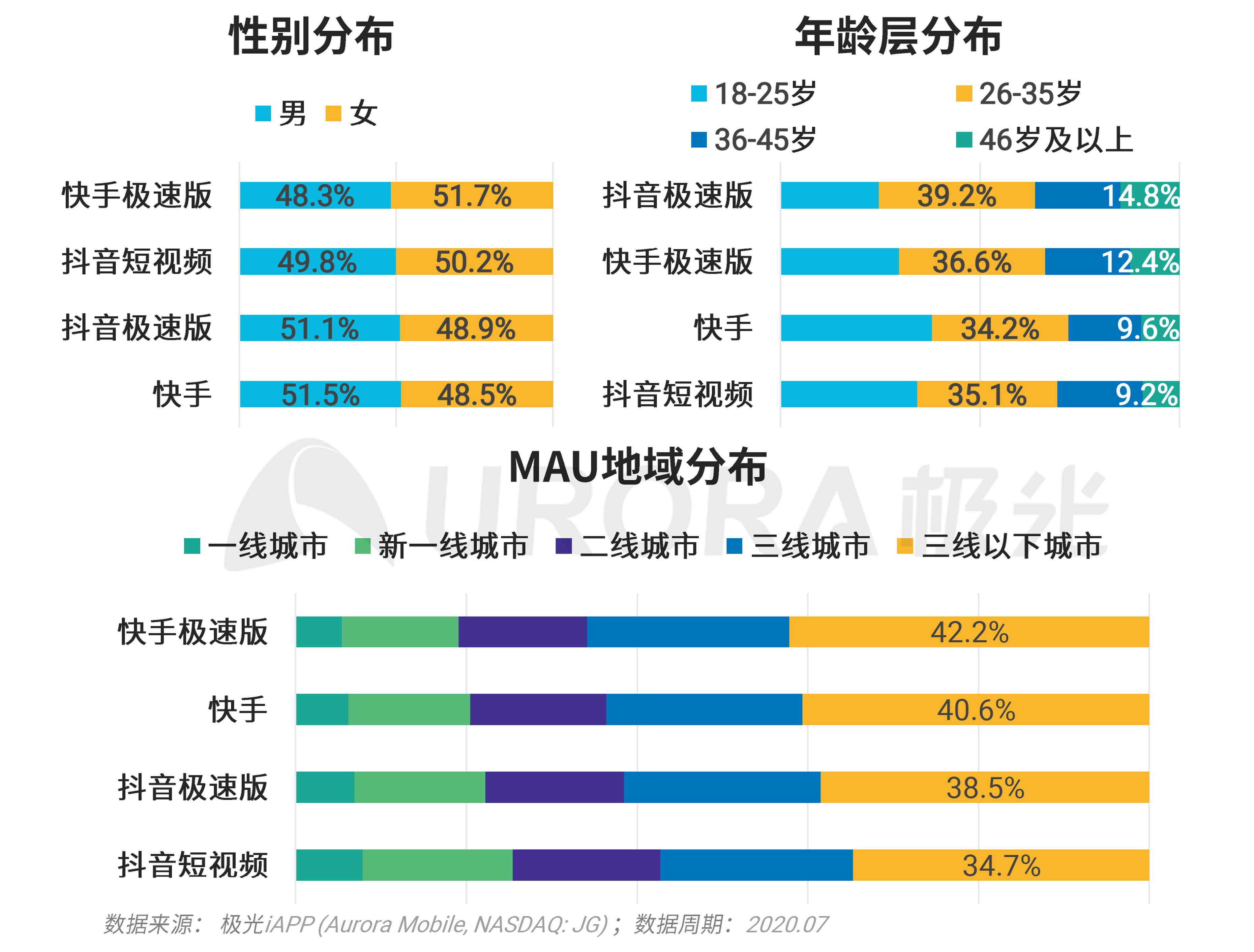 极光:移动互联网派生app研究报告 (15).png