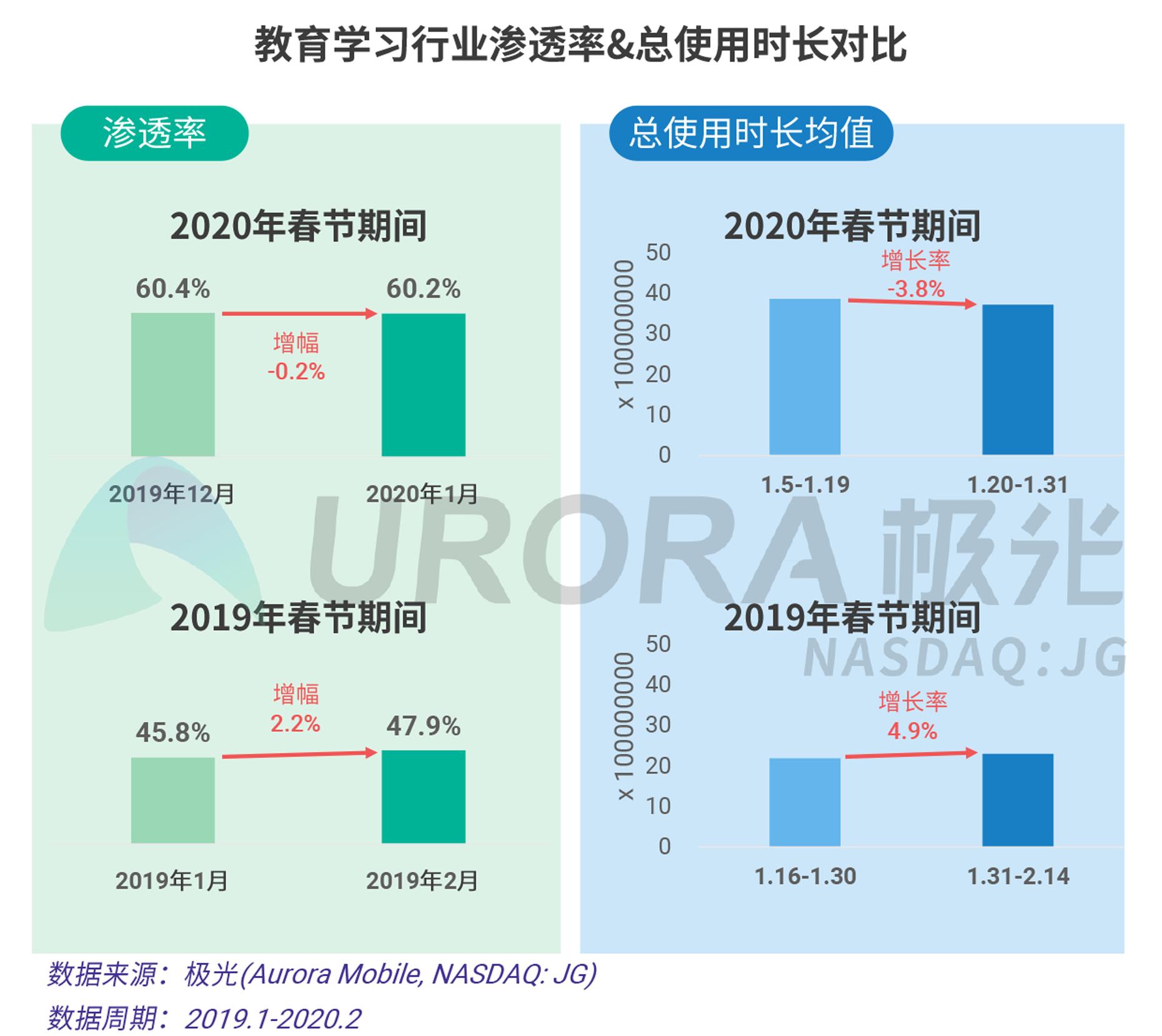 2020年春节移动互联行业热点观察V20-17.png
