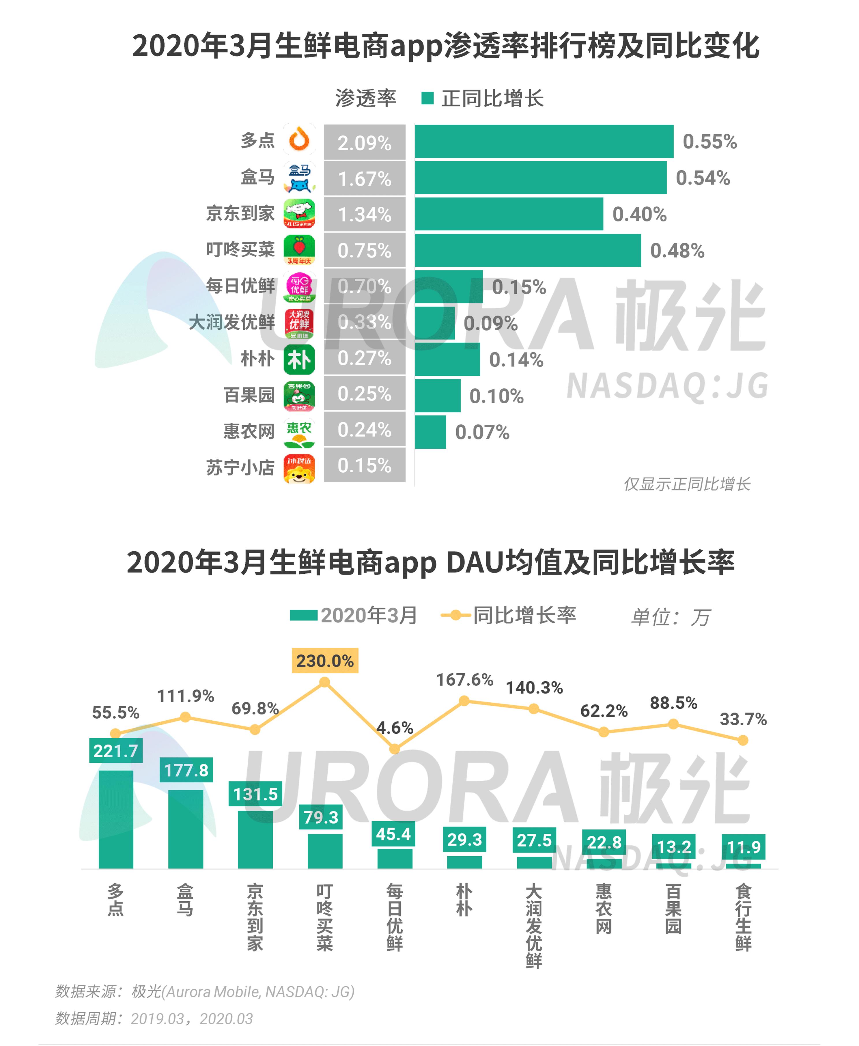极光:2020年Q1 app榜单 (23).png