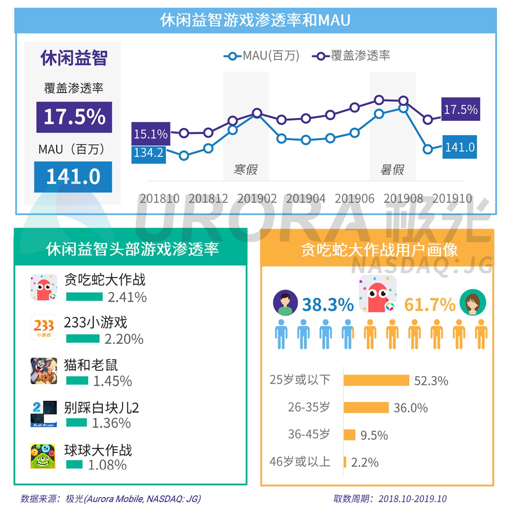 2019年手机游戏研究报告V5-17.png