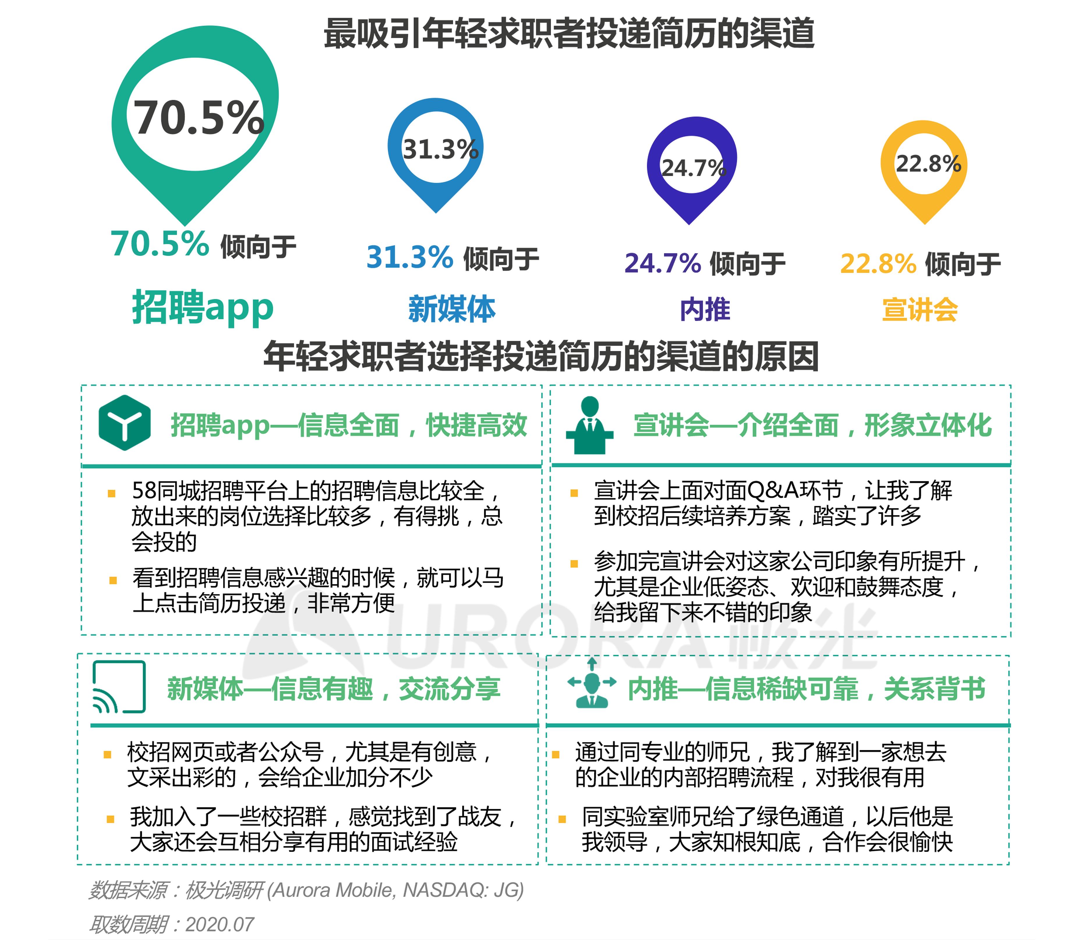 """""""超职季""""招聘行业报告-年轻人求职篇 (4).png"""