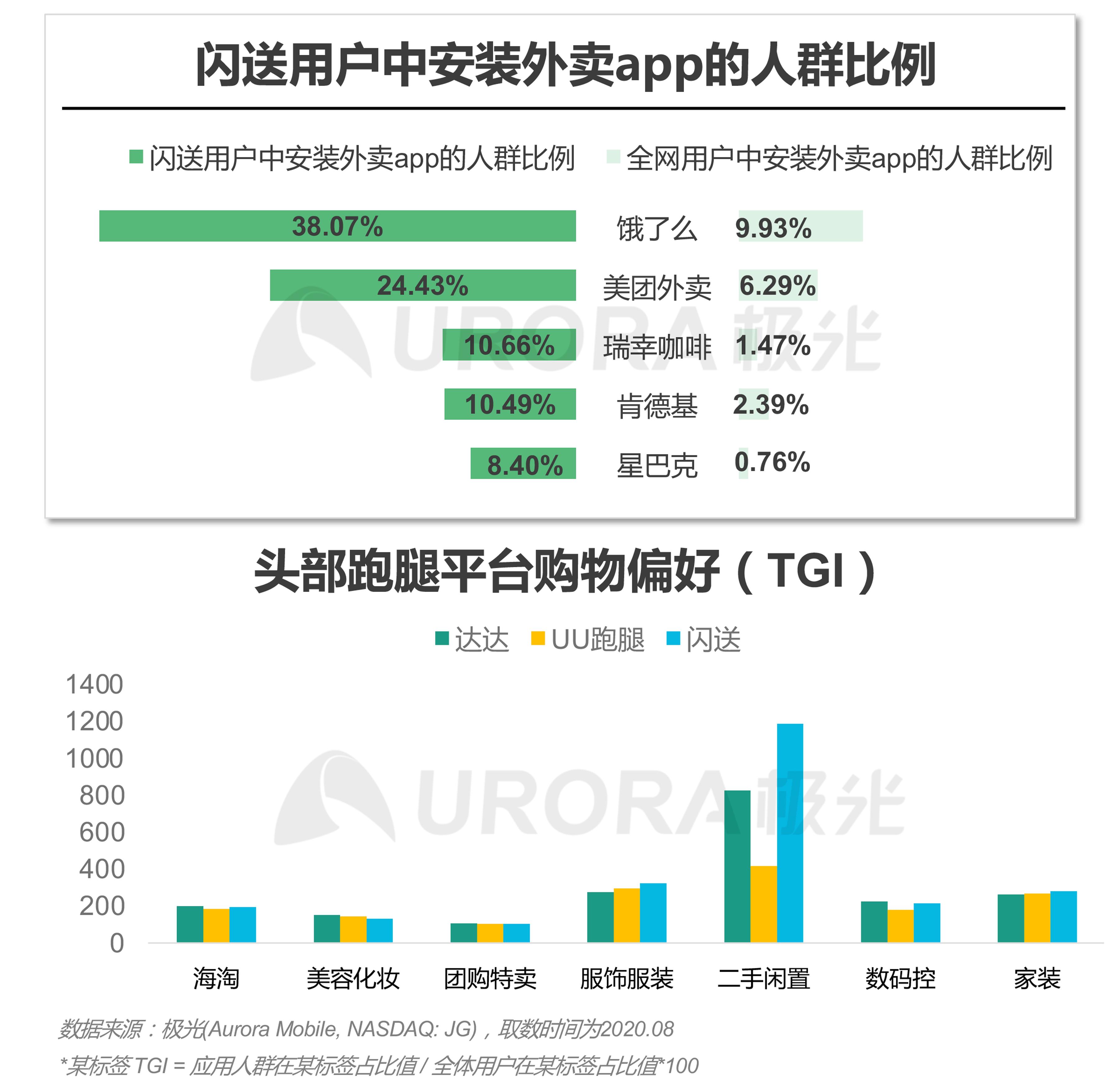 极光:2020年疫情后跑腿行业研究报告 (14).png