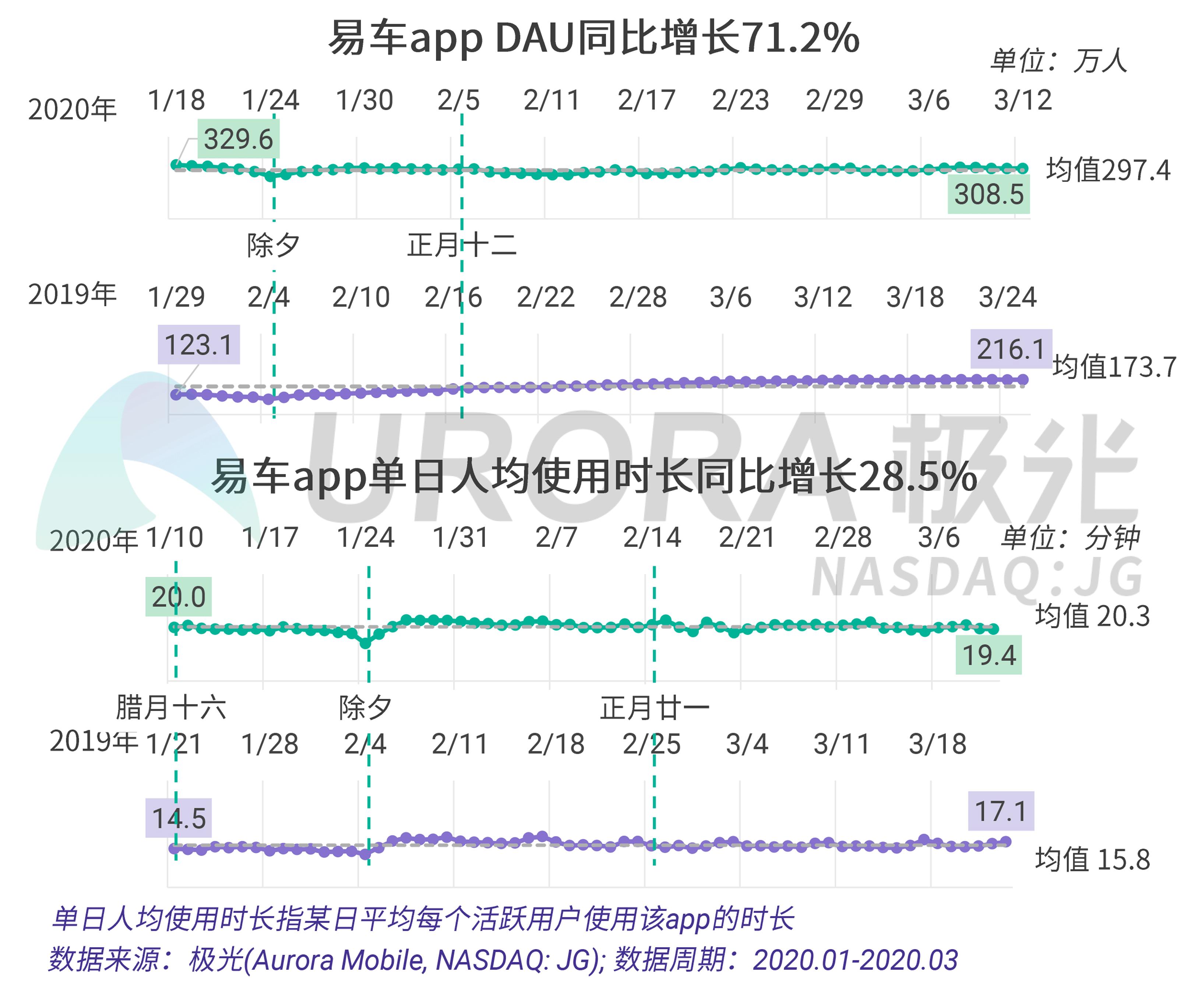 极光:疫情下的汽车直播研究报告 (19).png