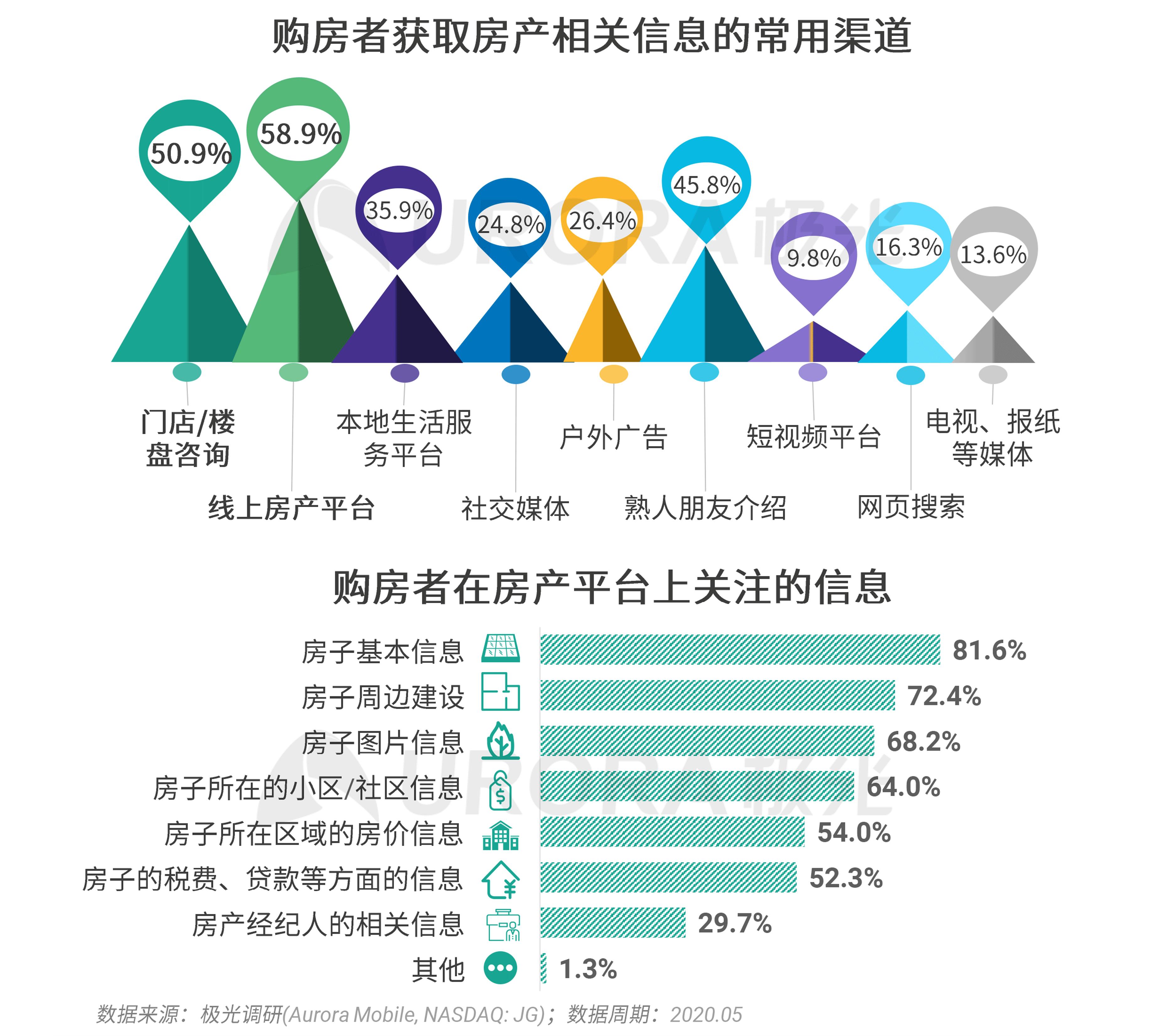 极光:2020年房产经纪行业和购房市场洞察报告 (28).png
