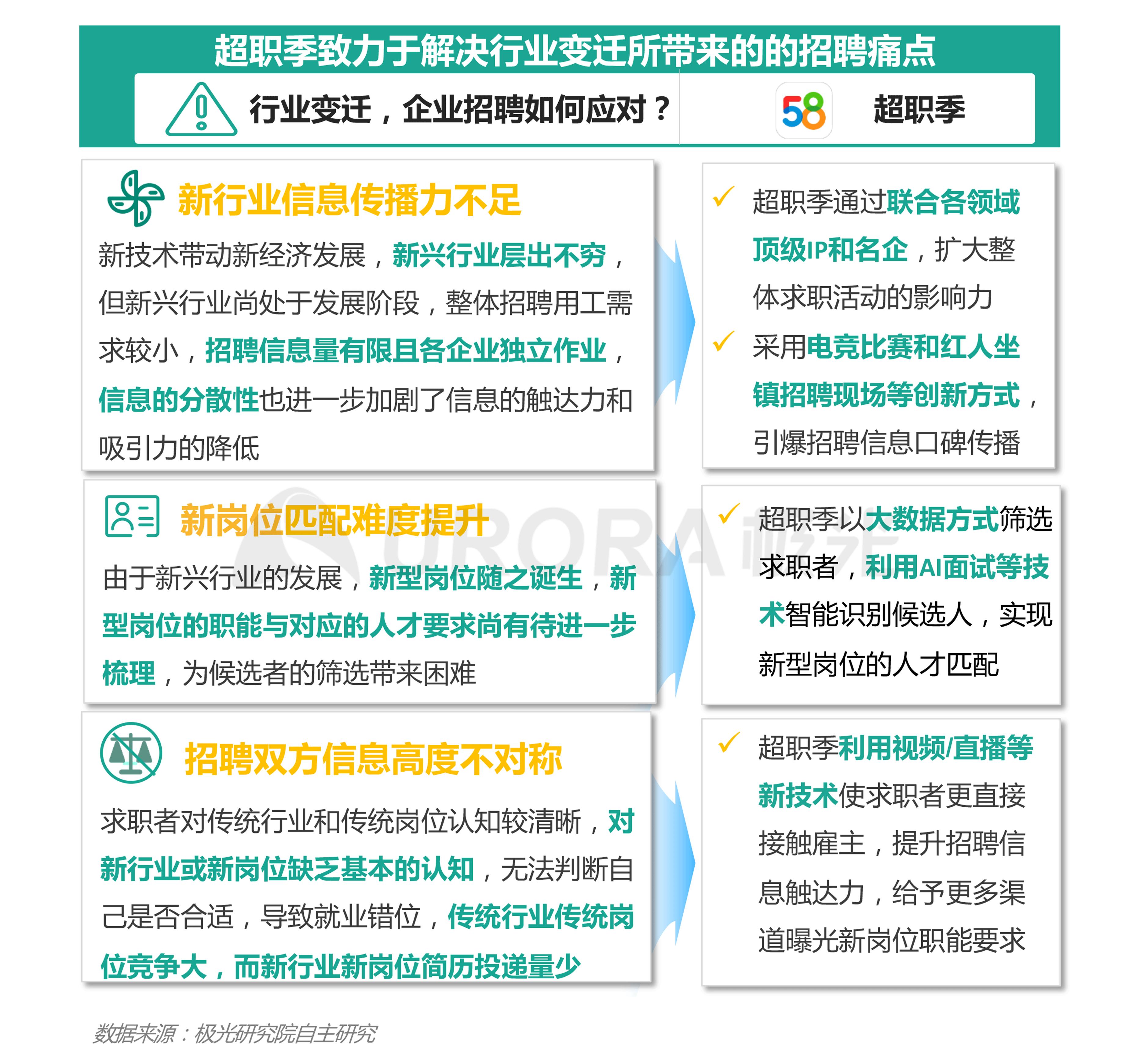 """极光:""""超职季""""招聘行业报告-招聘行业篇png (7).png"""