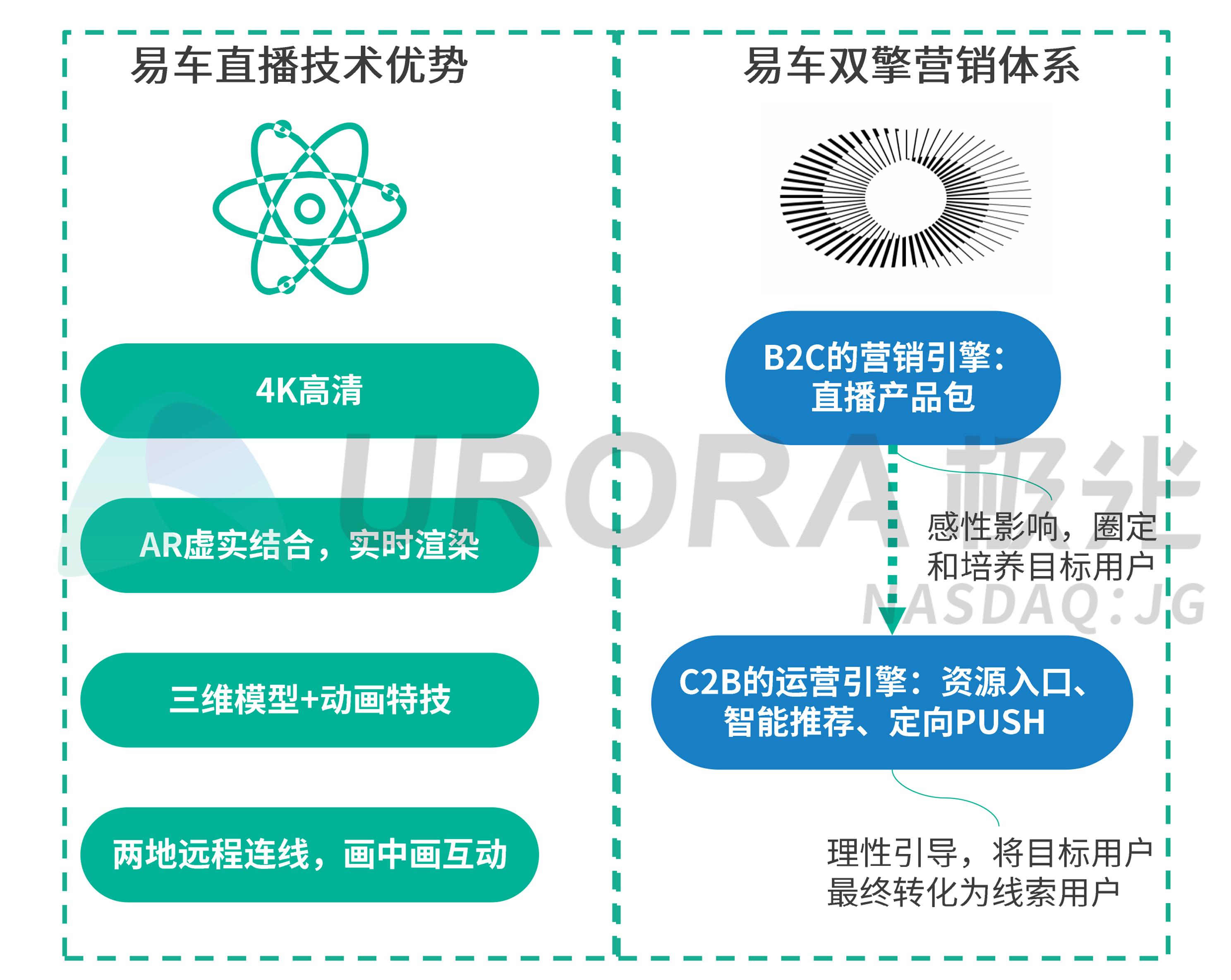 极光:疫情下的汽车直播研究报告 (18).png