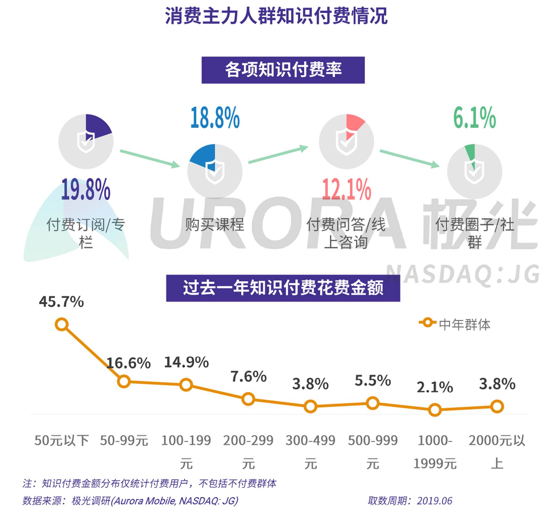 2019年消费主力人群虚拟产品付费研究报告-V5-15.png
