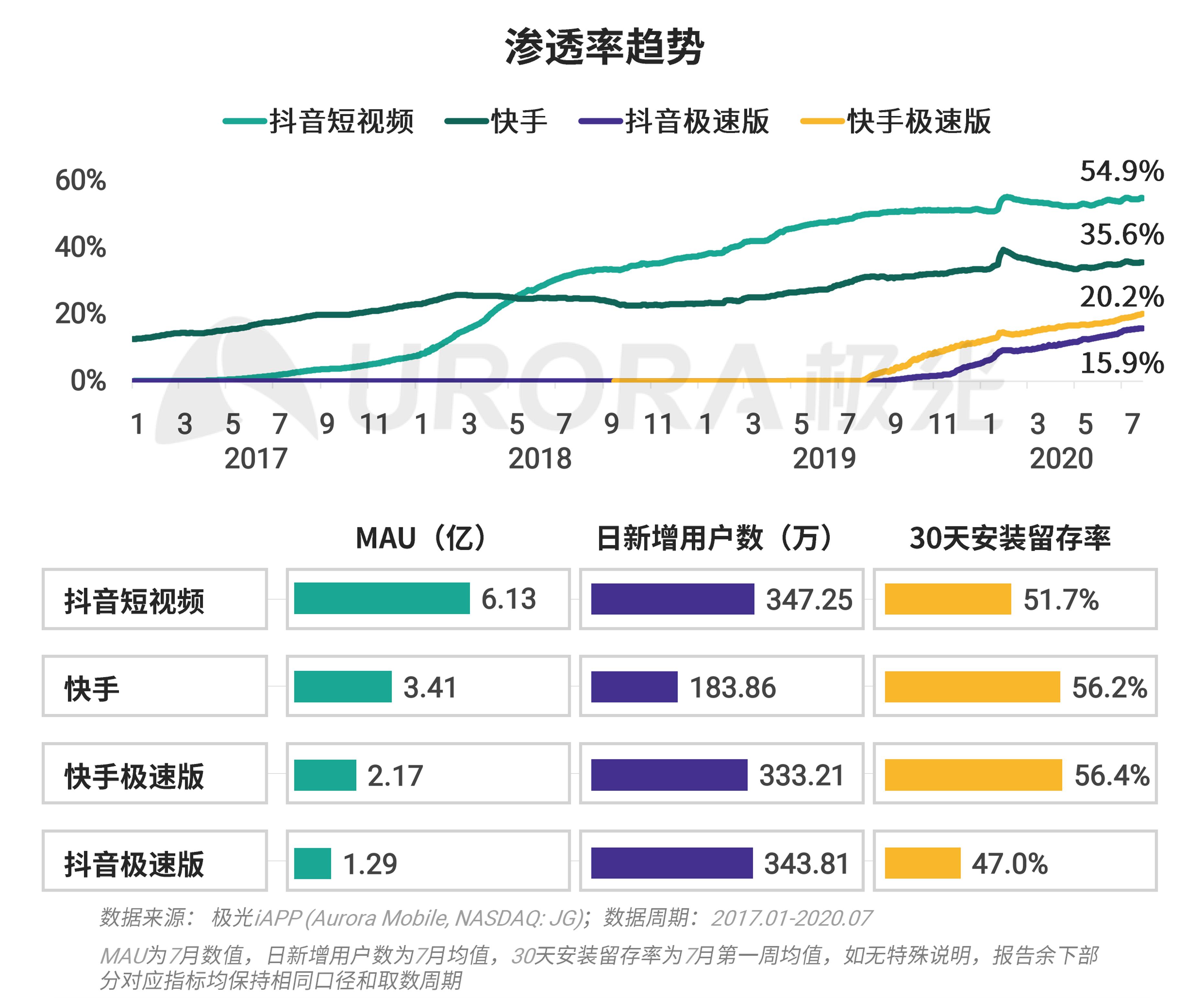 极光:移动互联网派生app研究报告 (13).png