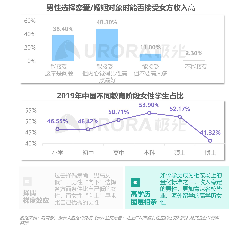 2021当代青年婚恋状态研究报告v1.1-12.png