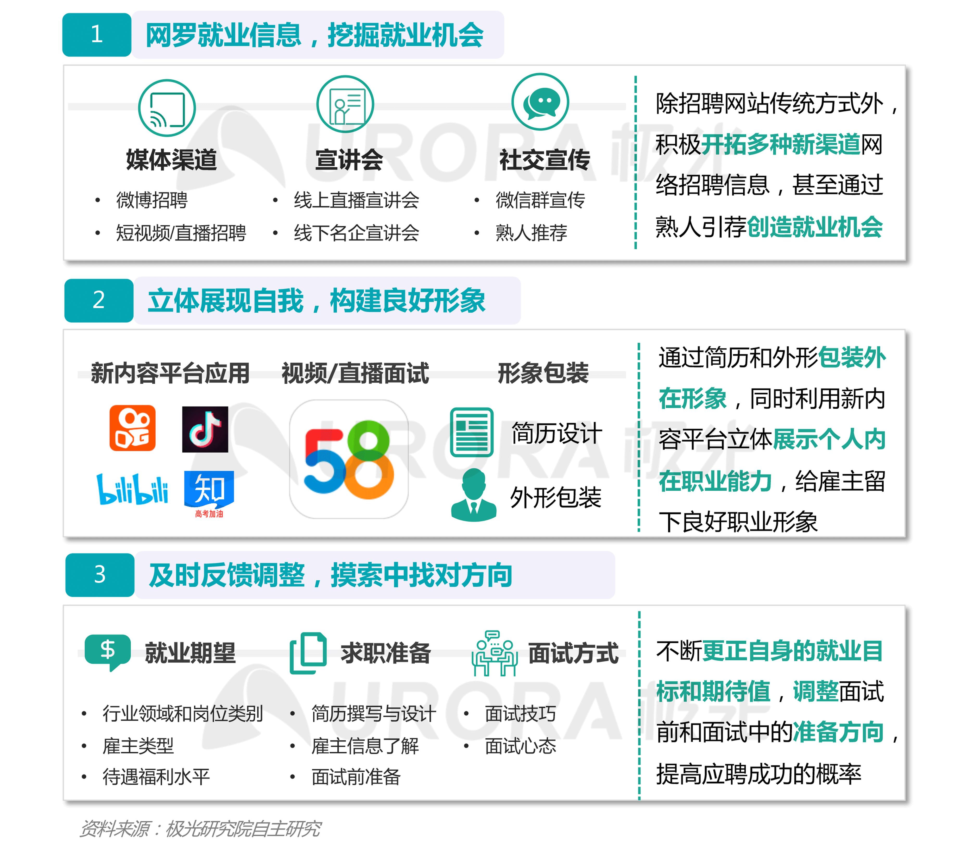 """""""超职季""""招聘行业报告-年轻人求职篇 (12).png"""