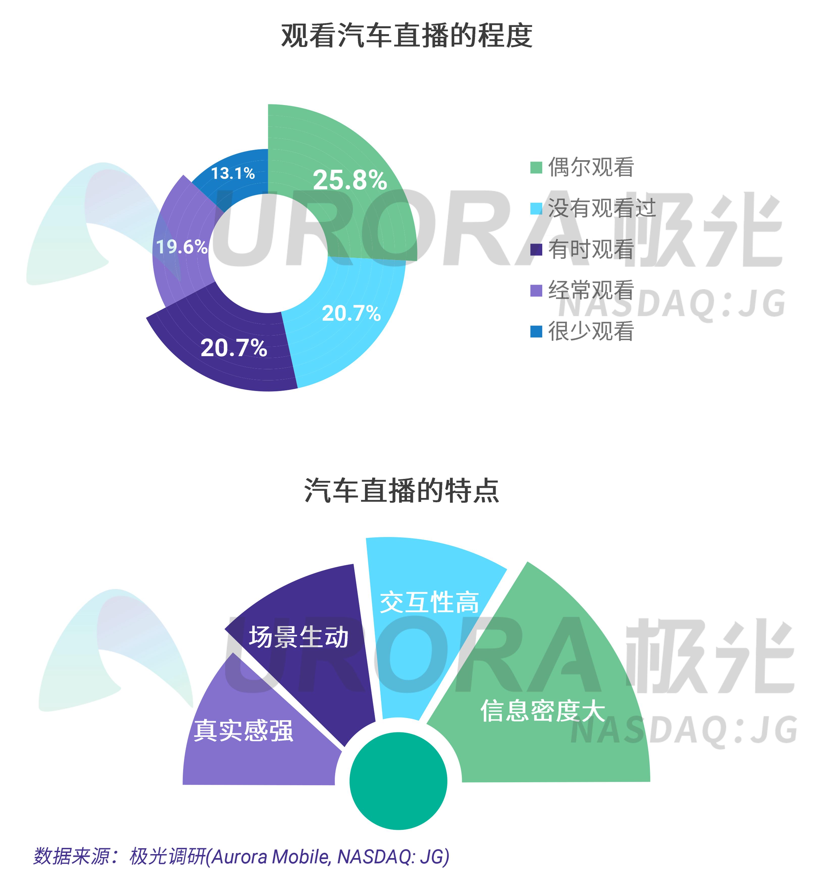 极光:疫情下的汽车直播研究报告 (7).png