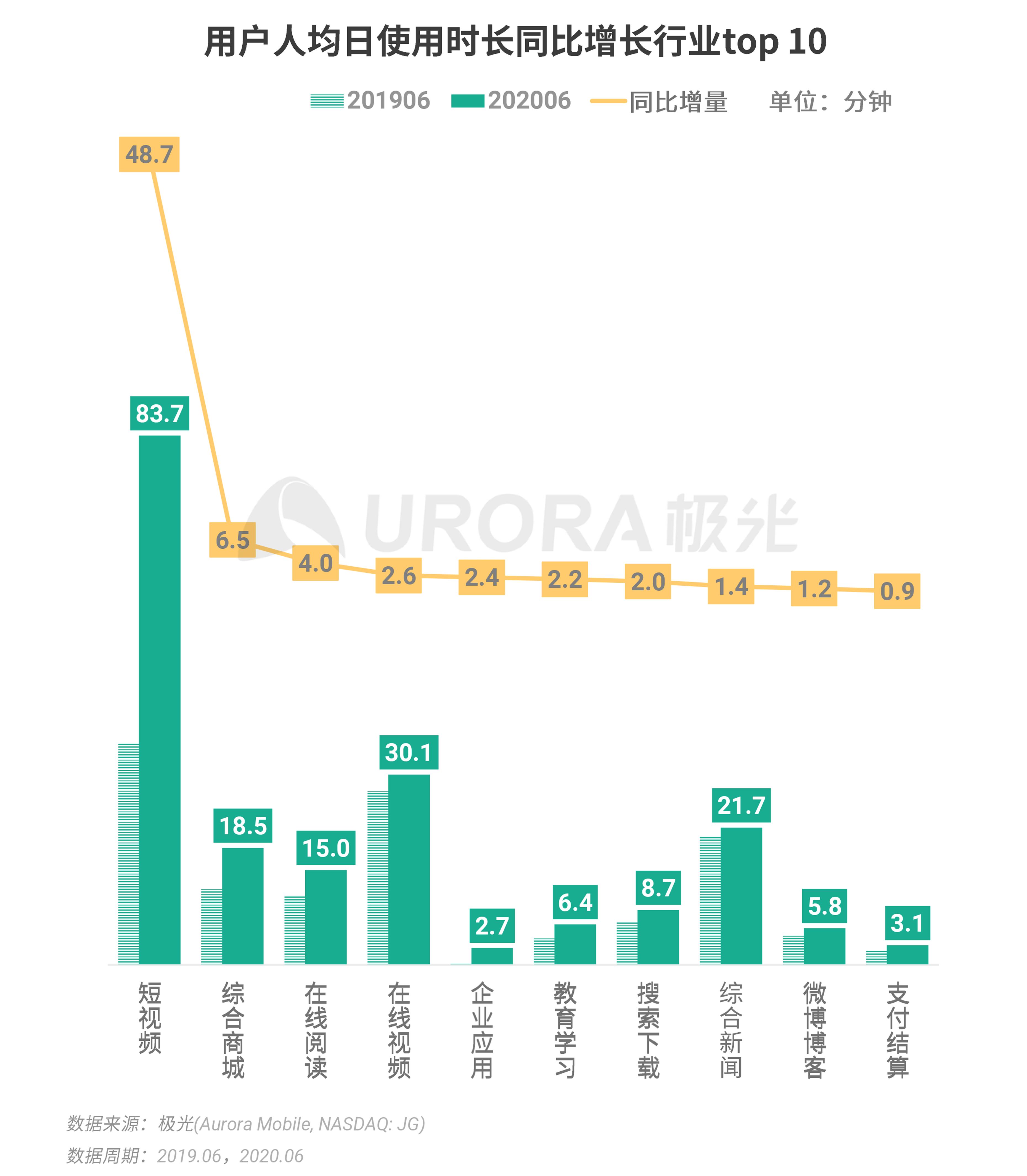 极光:2020Q2互联网行业数据研究报告 (4).png