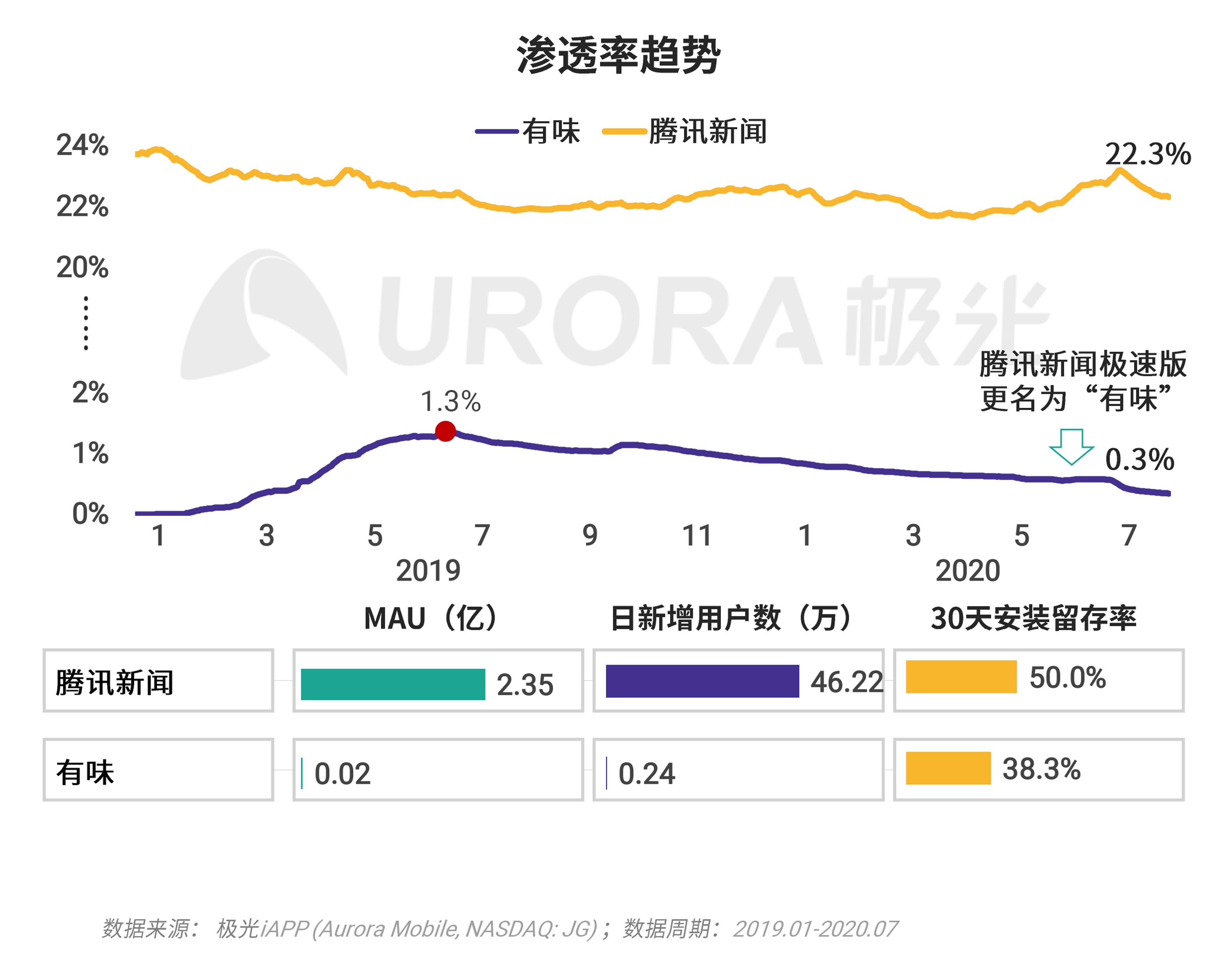 极光:移动互联网派生app研究报告 (22).png