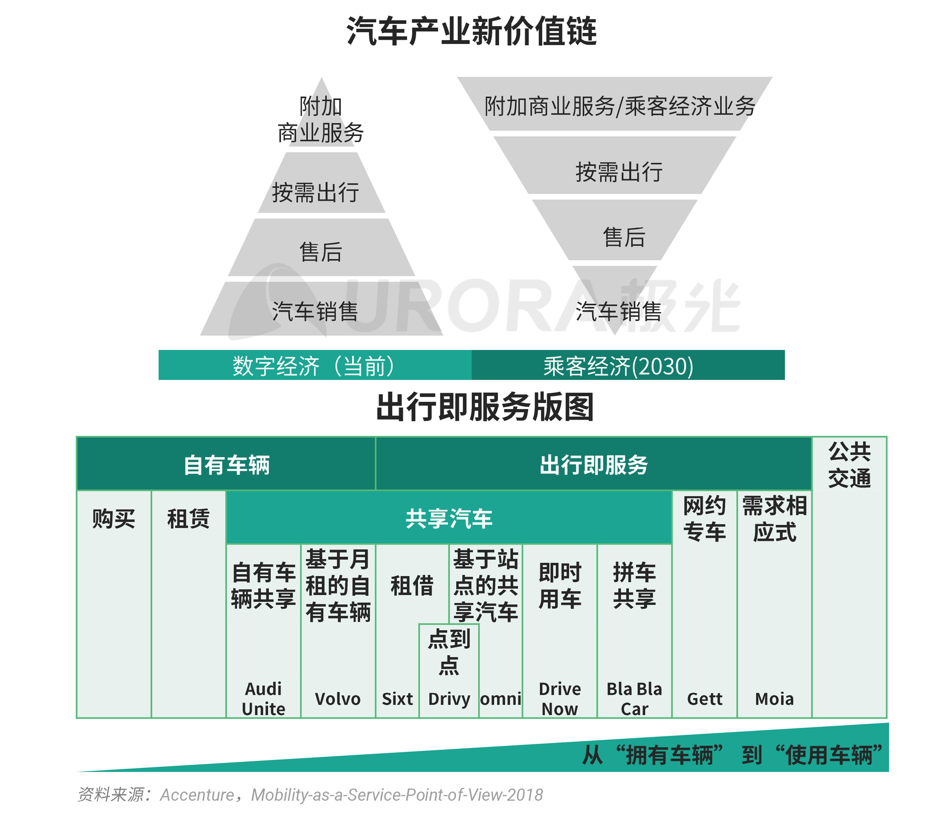 极光:汽车产业新格局 (13).png
