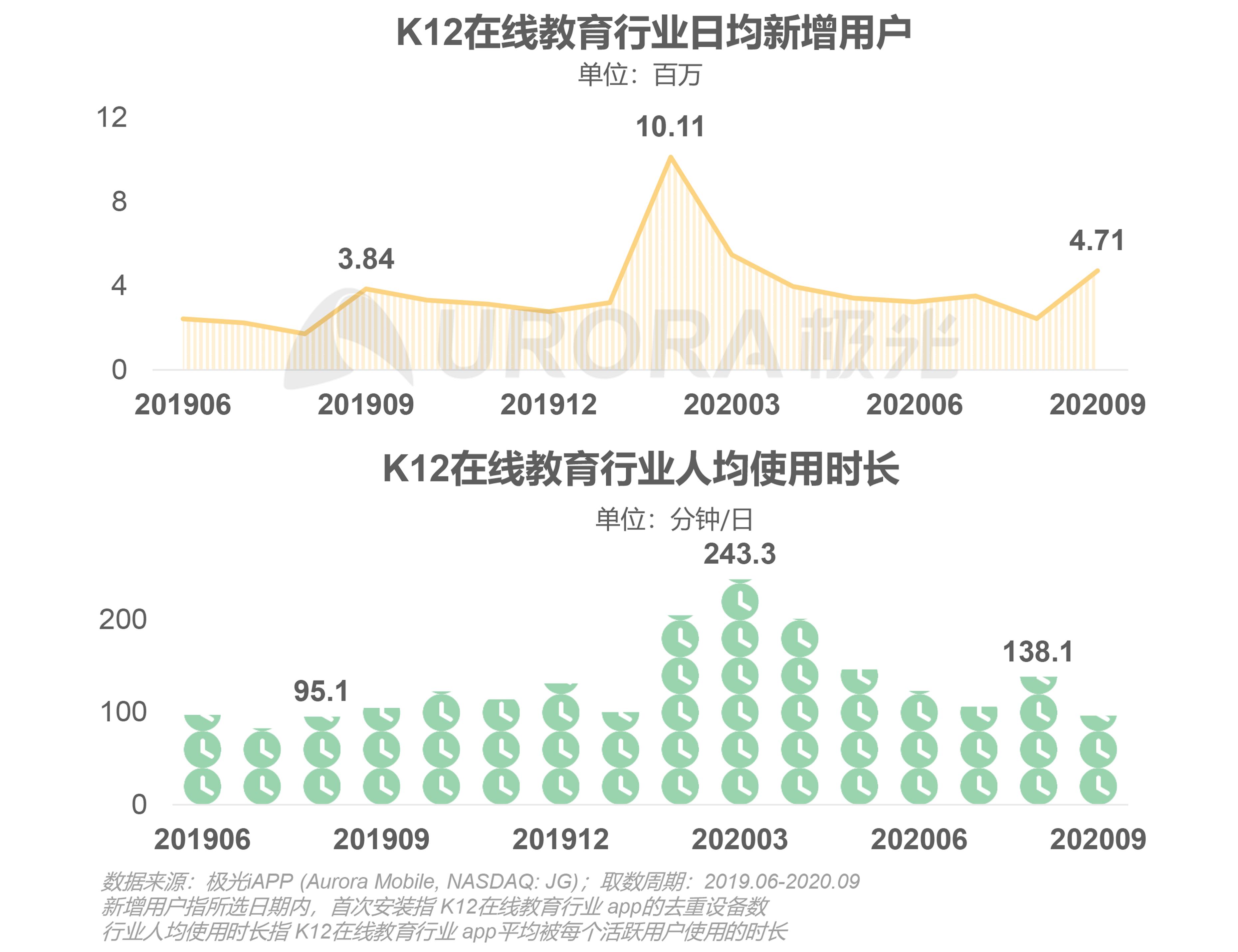 极光:中国在线青少儿英语教育行业研究报告 (4).png