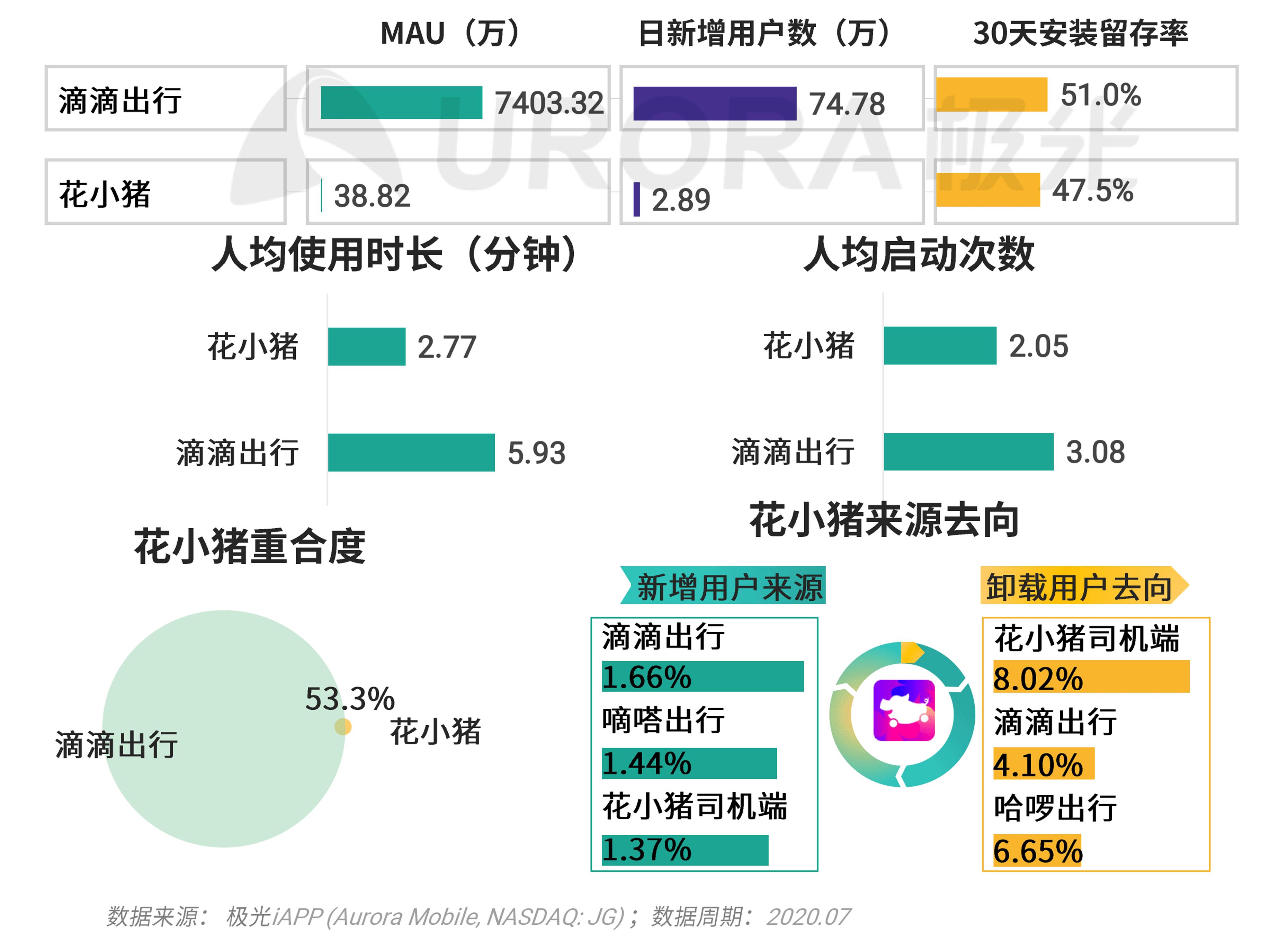 极光:移动互联网派生app研究报告 (34).png