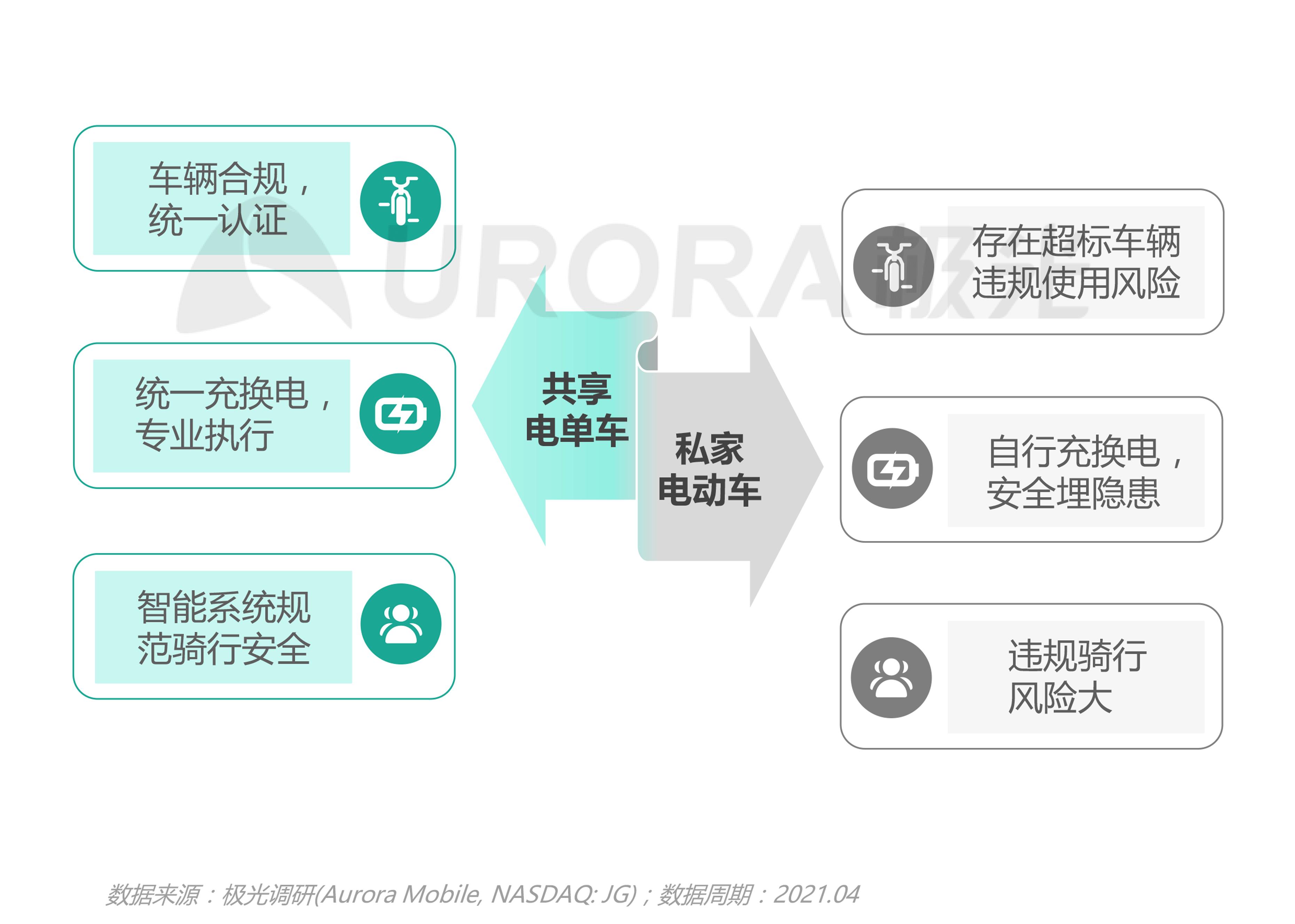 JIGUANG-共享电单车社会价值研究报告_0528(终版)-18.png