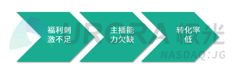 极光:疫情下的汽车直播研究报告 (22).png