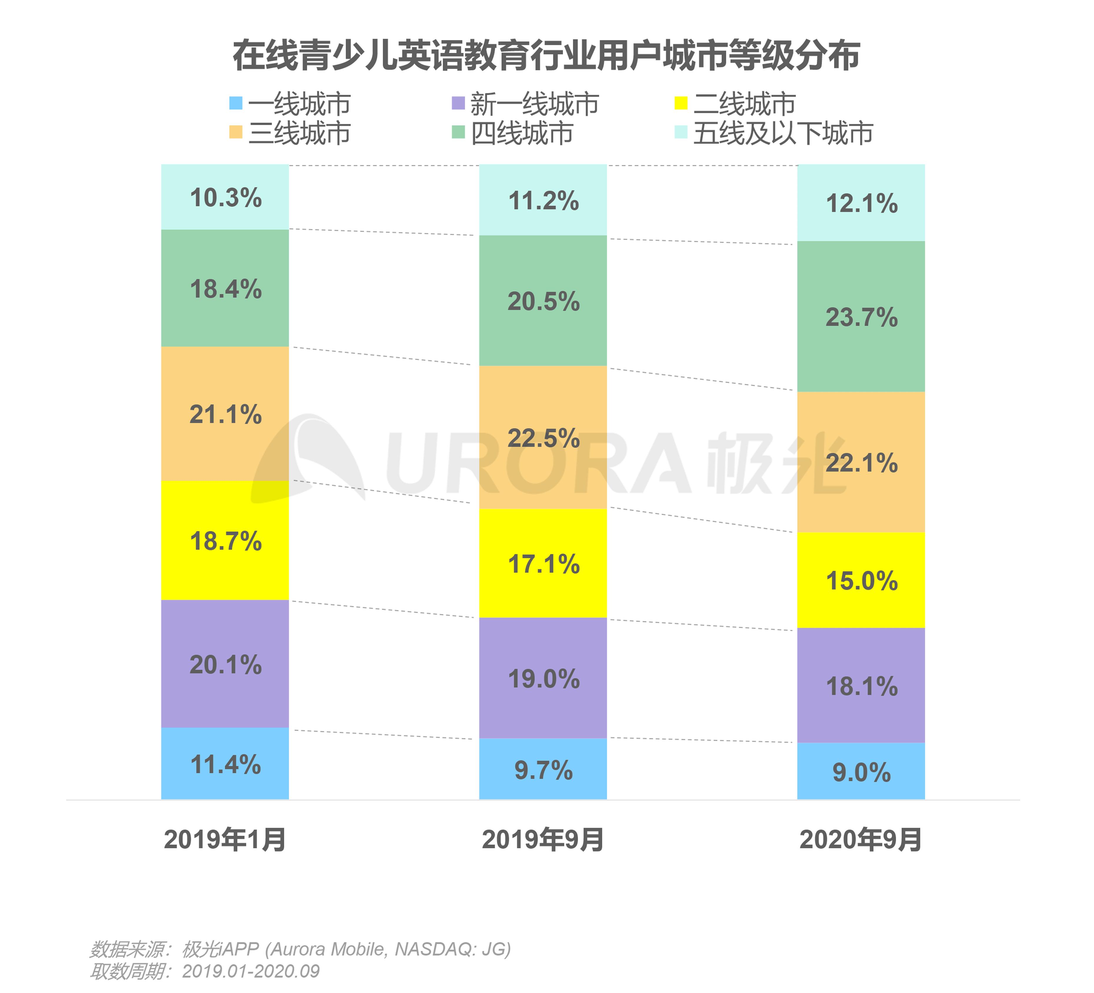 极光:中国在线青少儿英语教育行业研究报告 (8).png