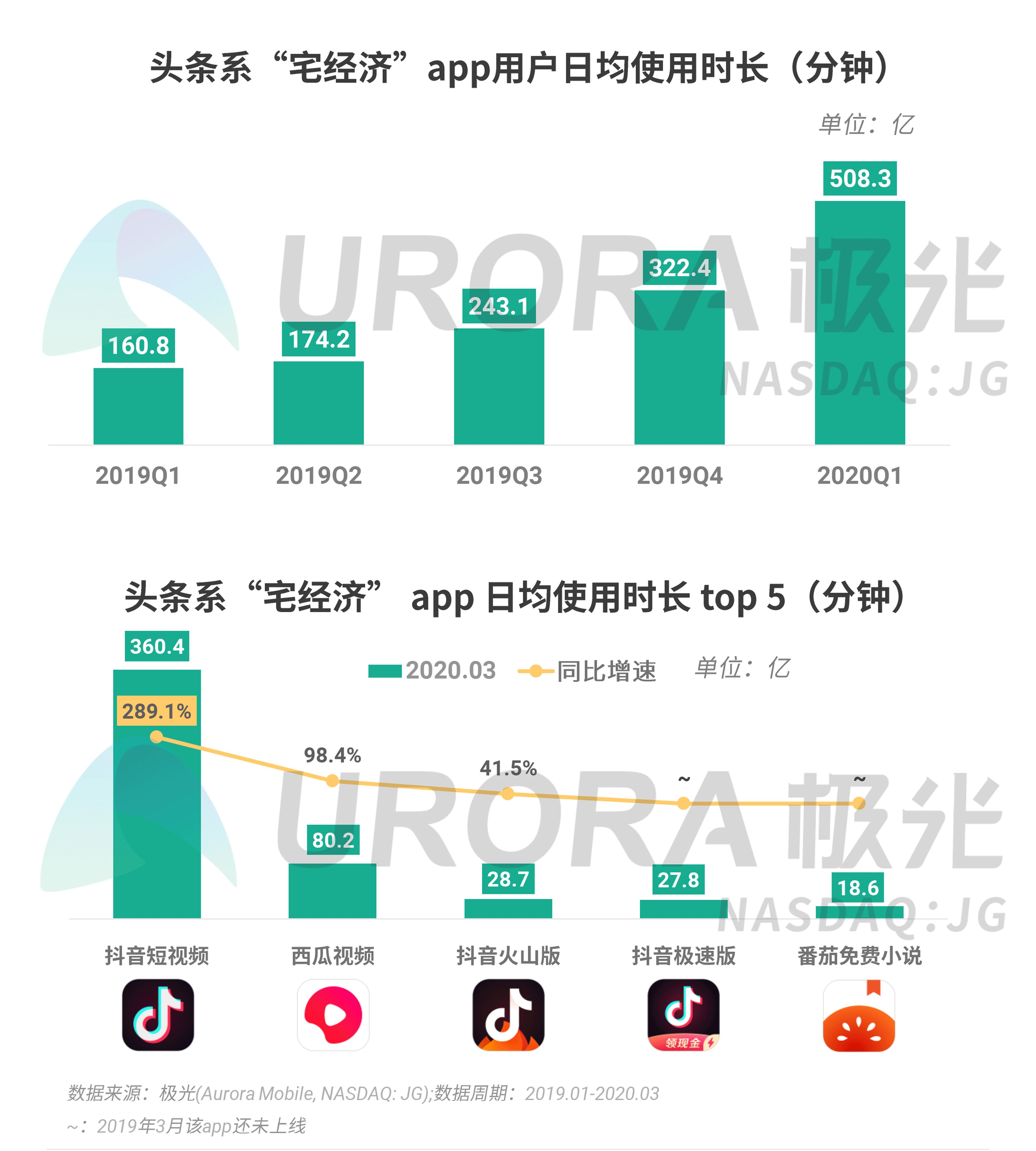 极光:2020年Q1 app榜单 (12).png