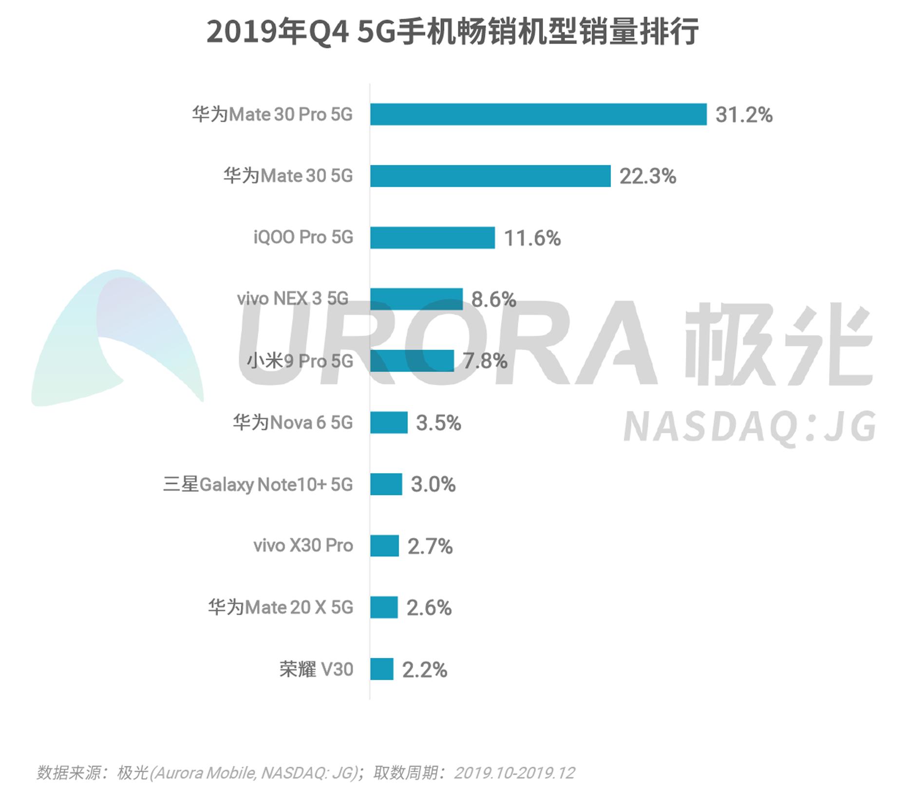2019年Q4智能手机行业研究报告-V4---加粗版-10.png