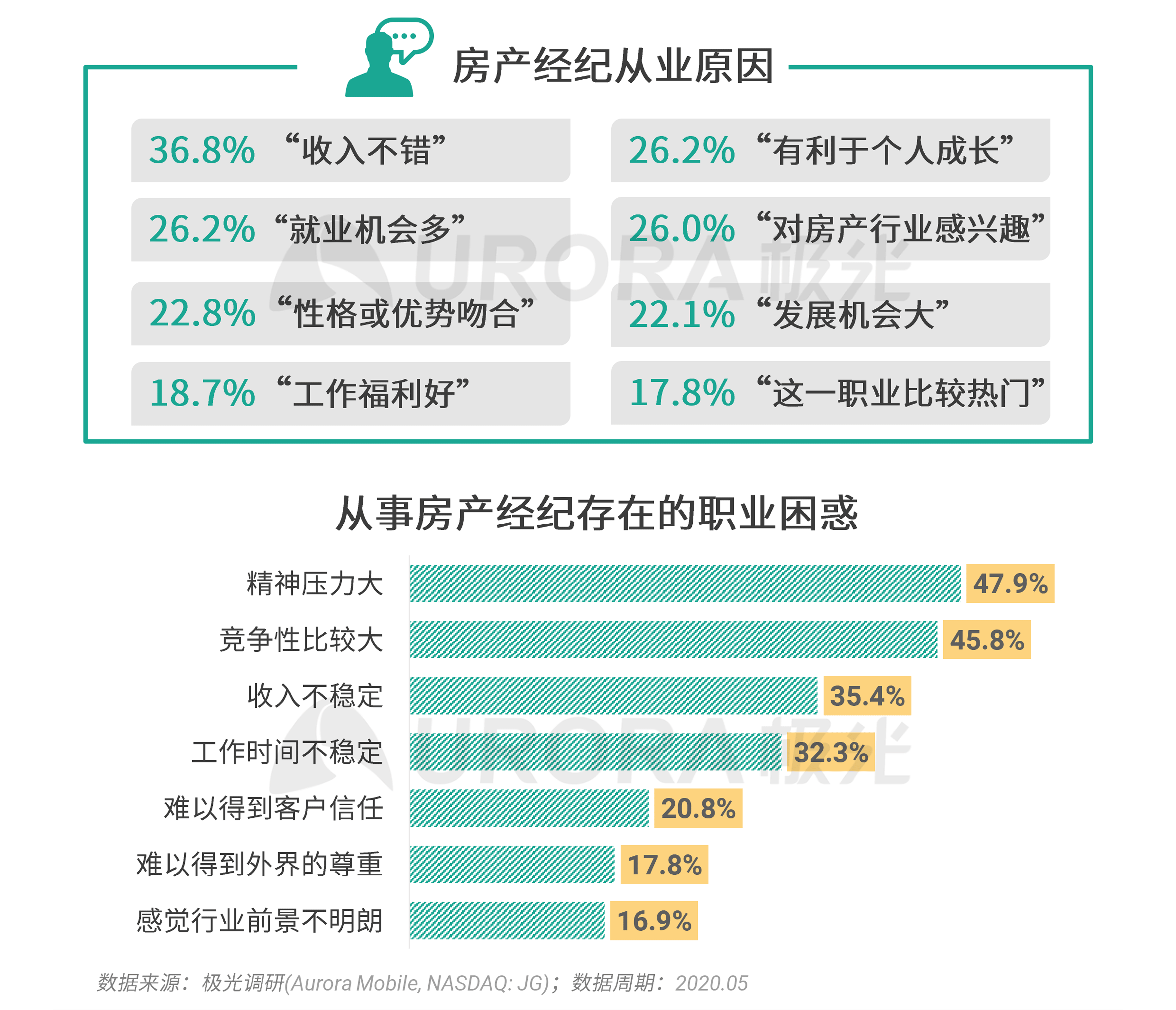 极光:2020年房产经纪行业和购房市场洞察报告 (21).png