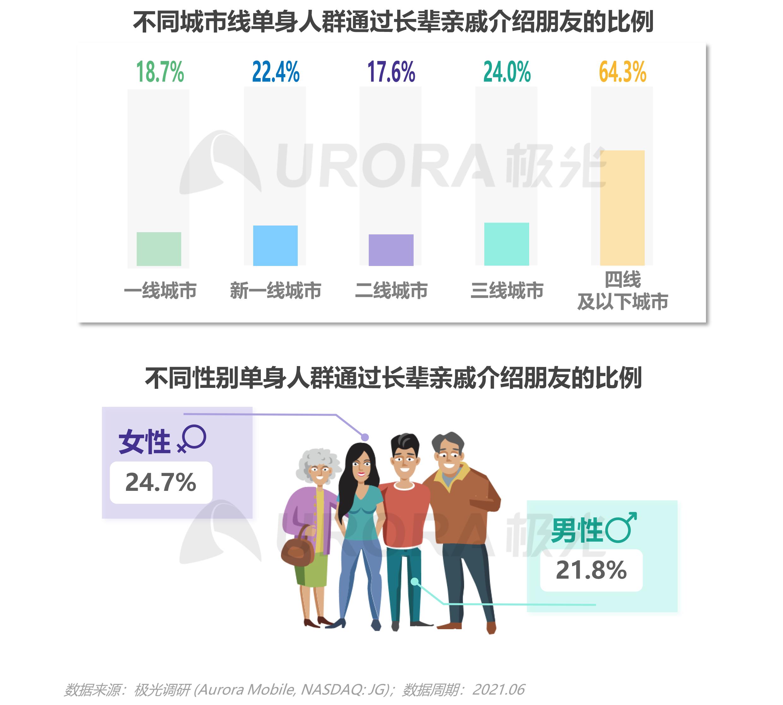 2021当代青年婚恋状态研究报告v1.1-15.png