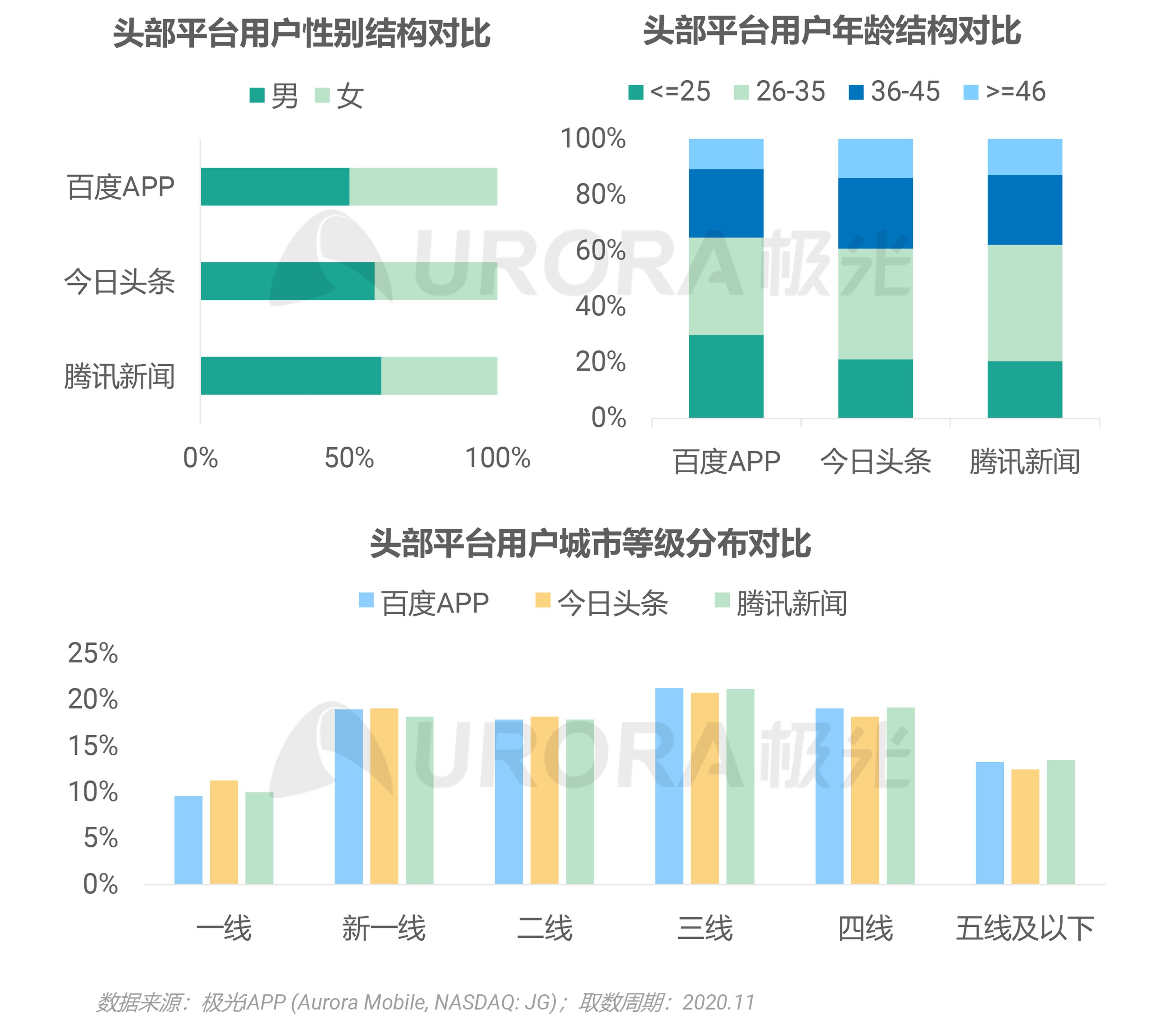 极光:2020年新资讯行业年度盘点报告 (17).png
