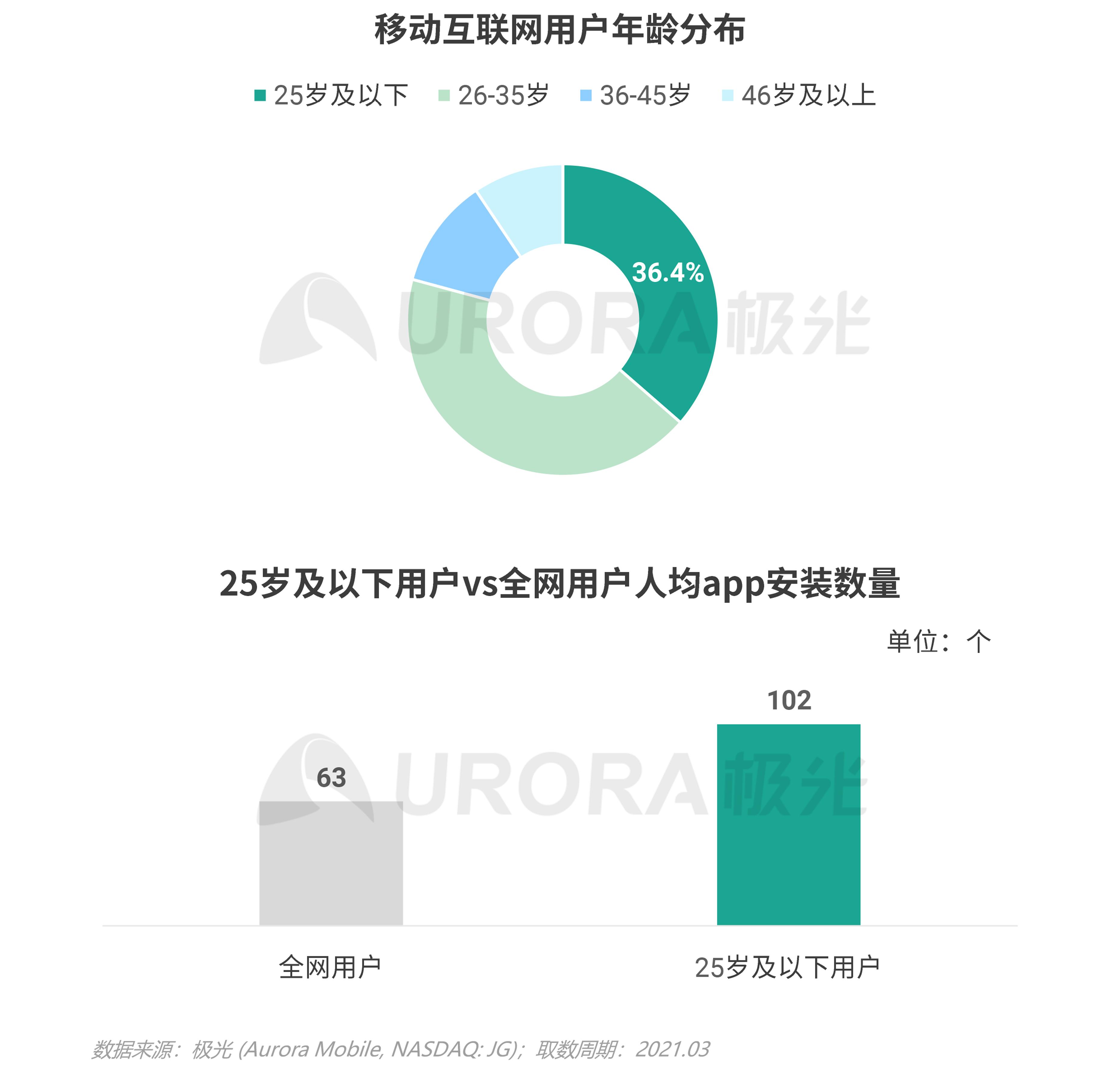 2021年轻人营销趋势研究报告【定稿】-34.png